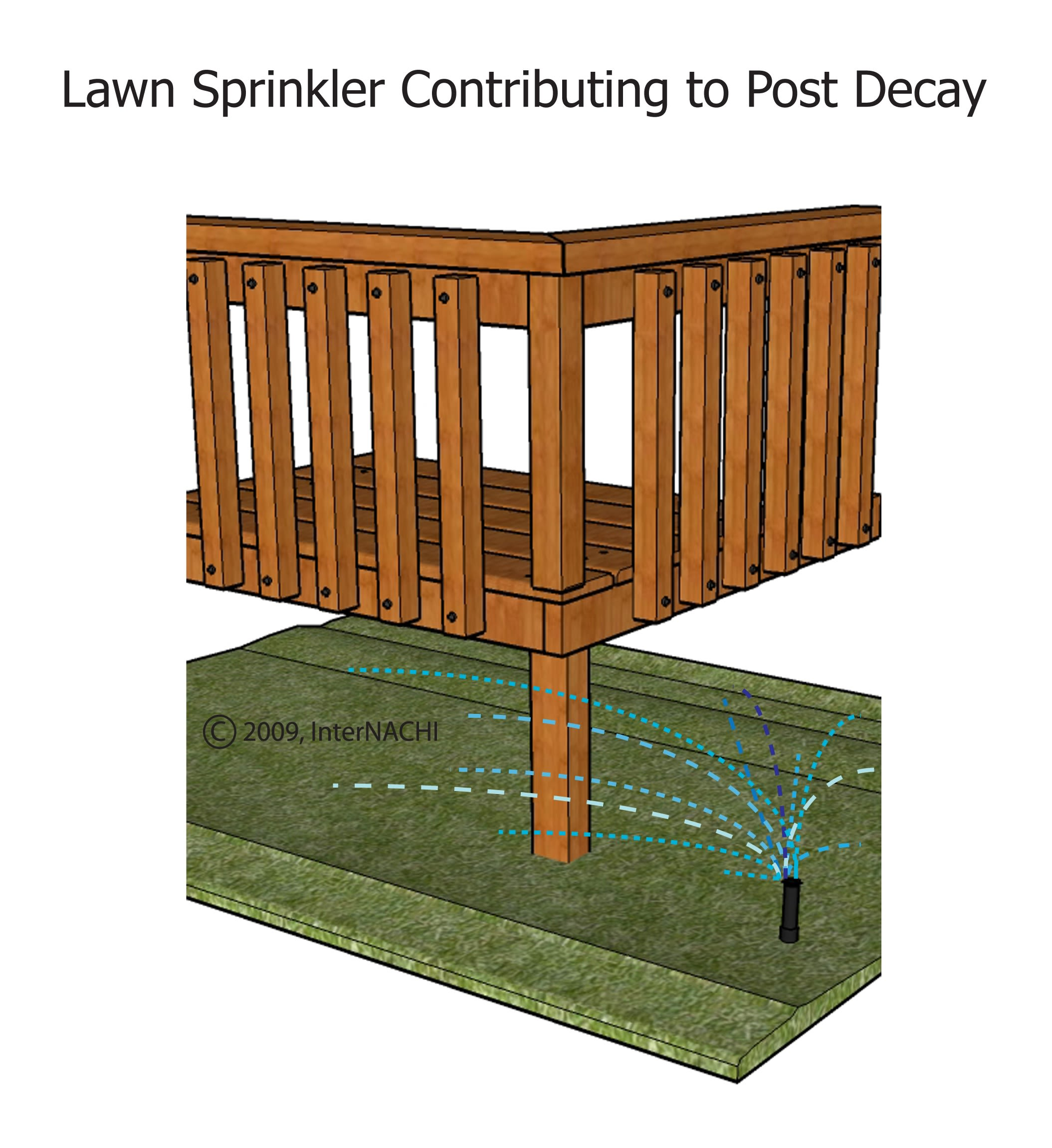 Lawn sprinkler contributing to deck post decay.