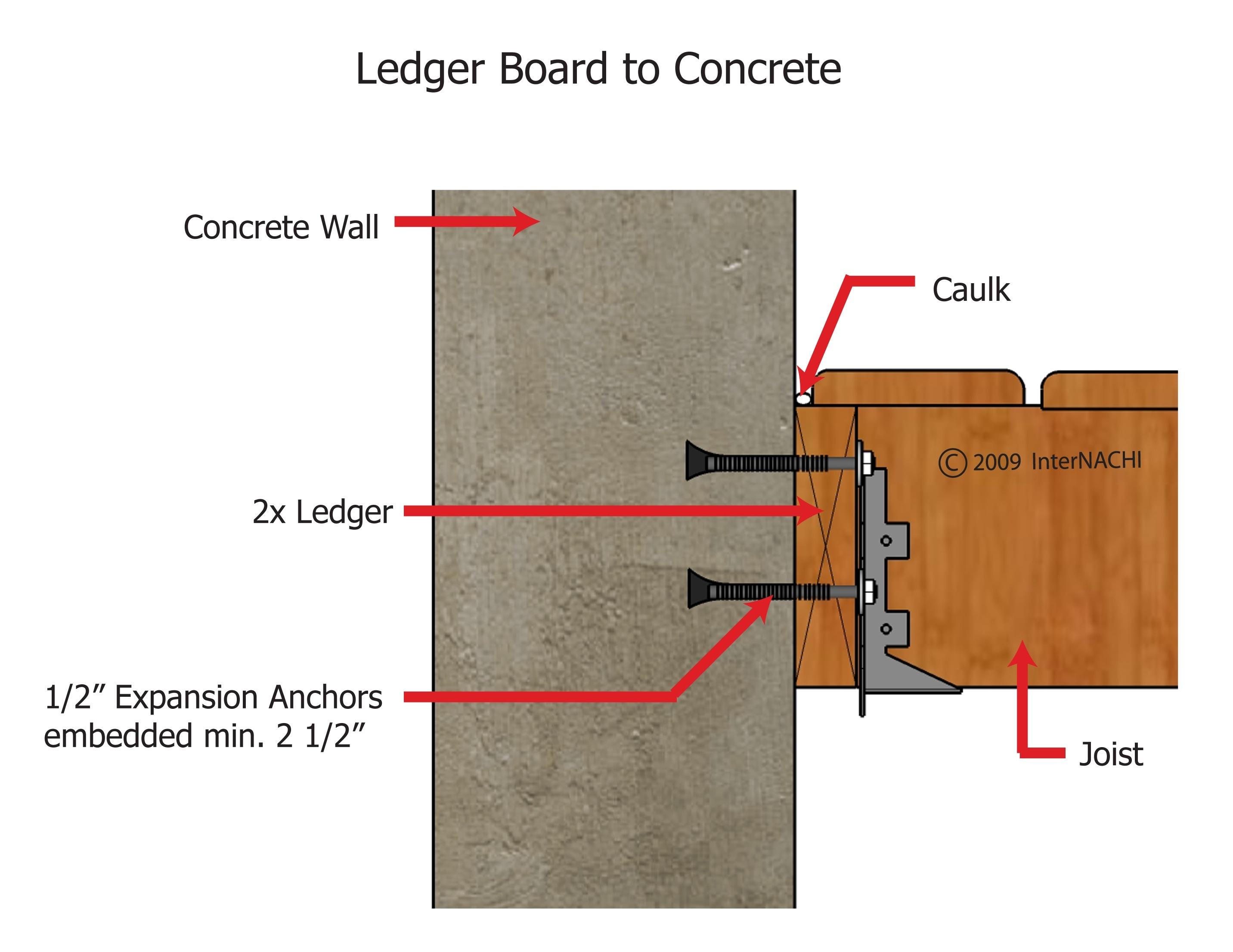 Ledger board to concrete.