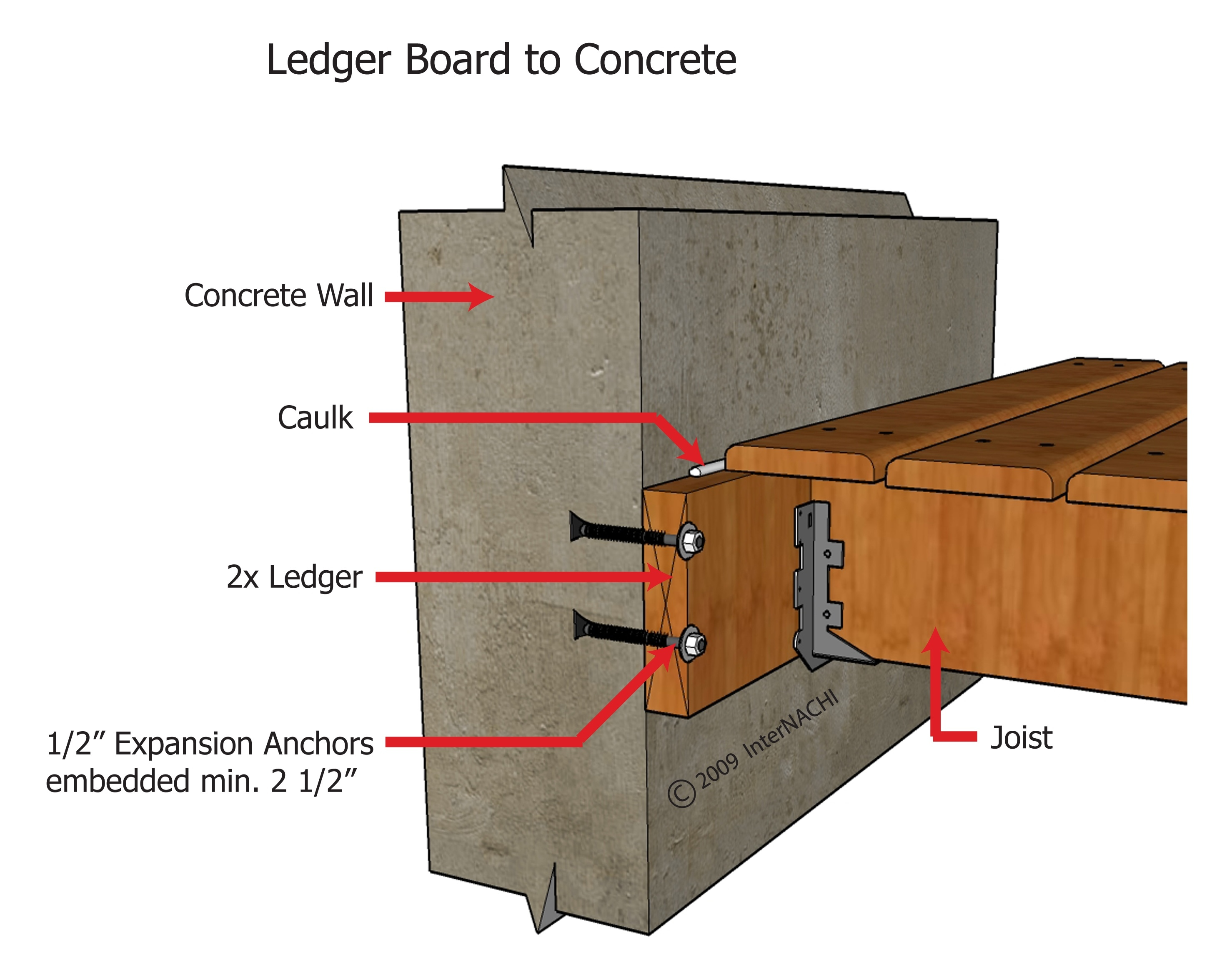 Internachi Inspection Graphics Library Exterior Decks And Balconies Ledger Board To