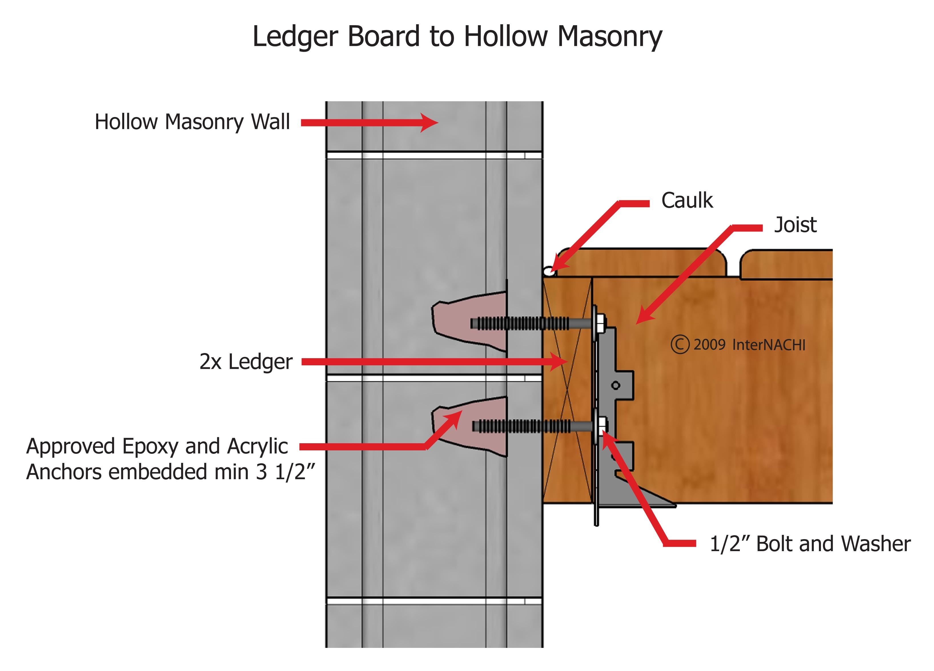 Ledger board to hollow masonry.