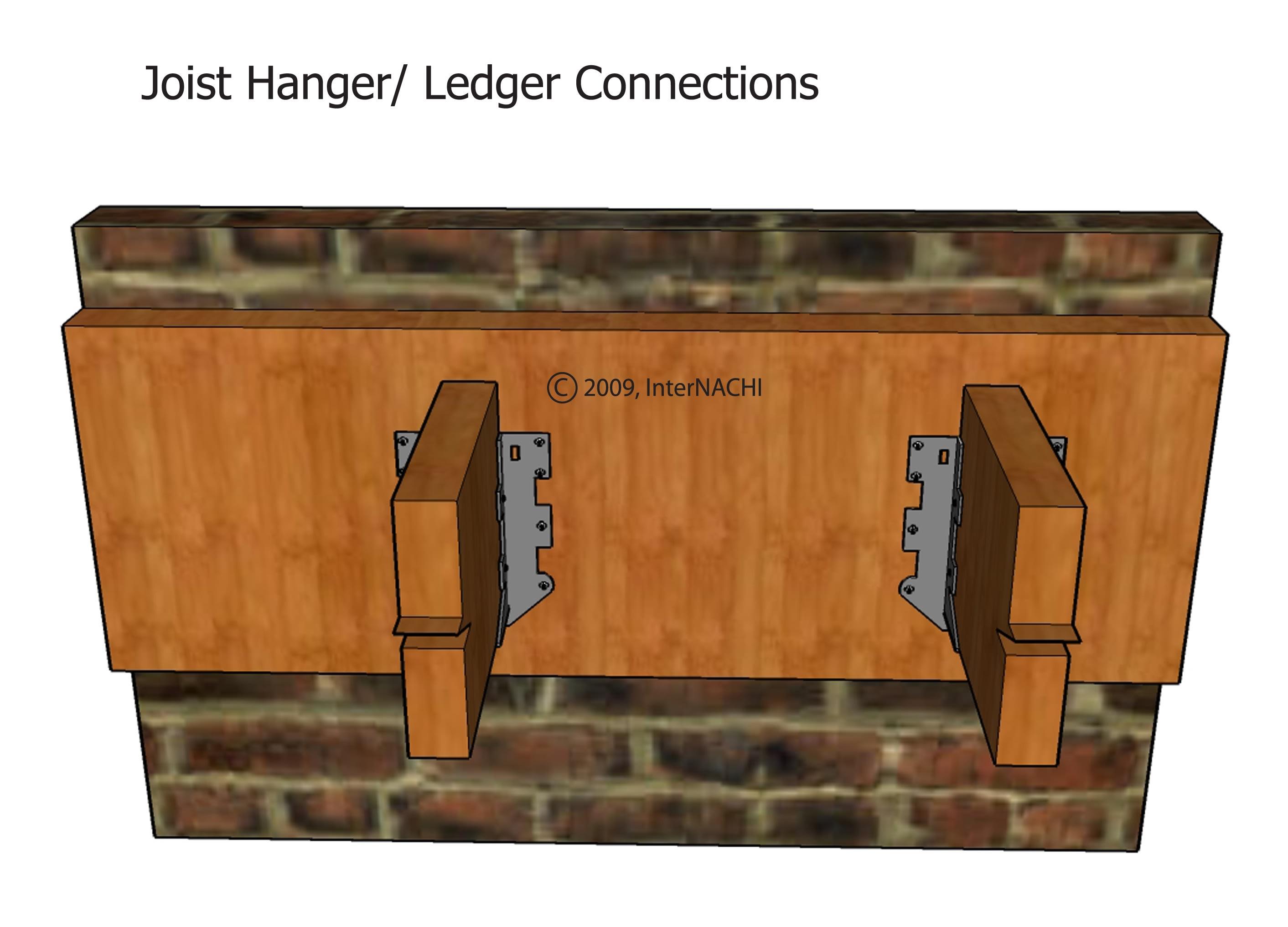Ledger connection.