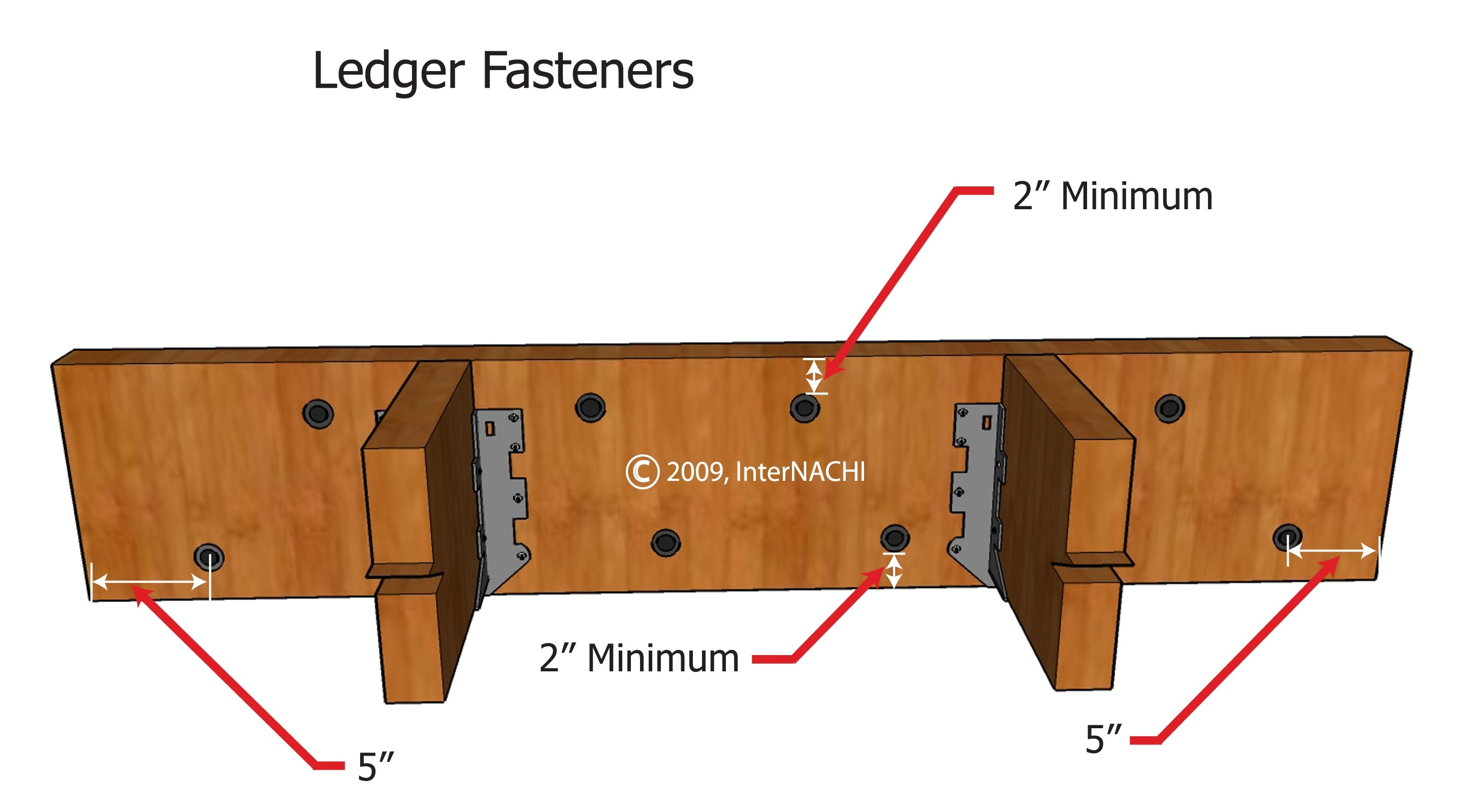 Ledger board fastener placement.