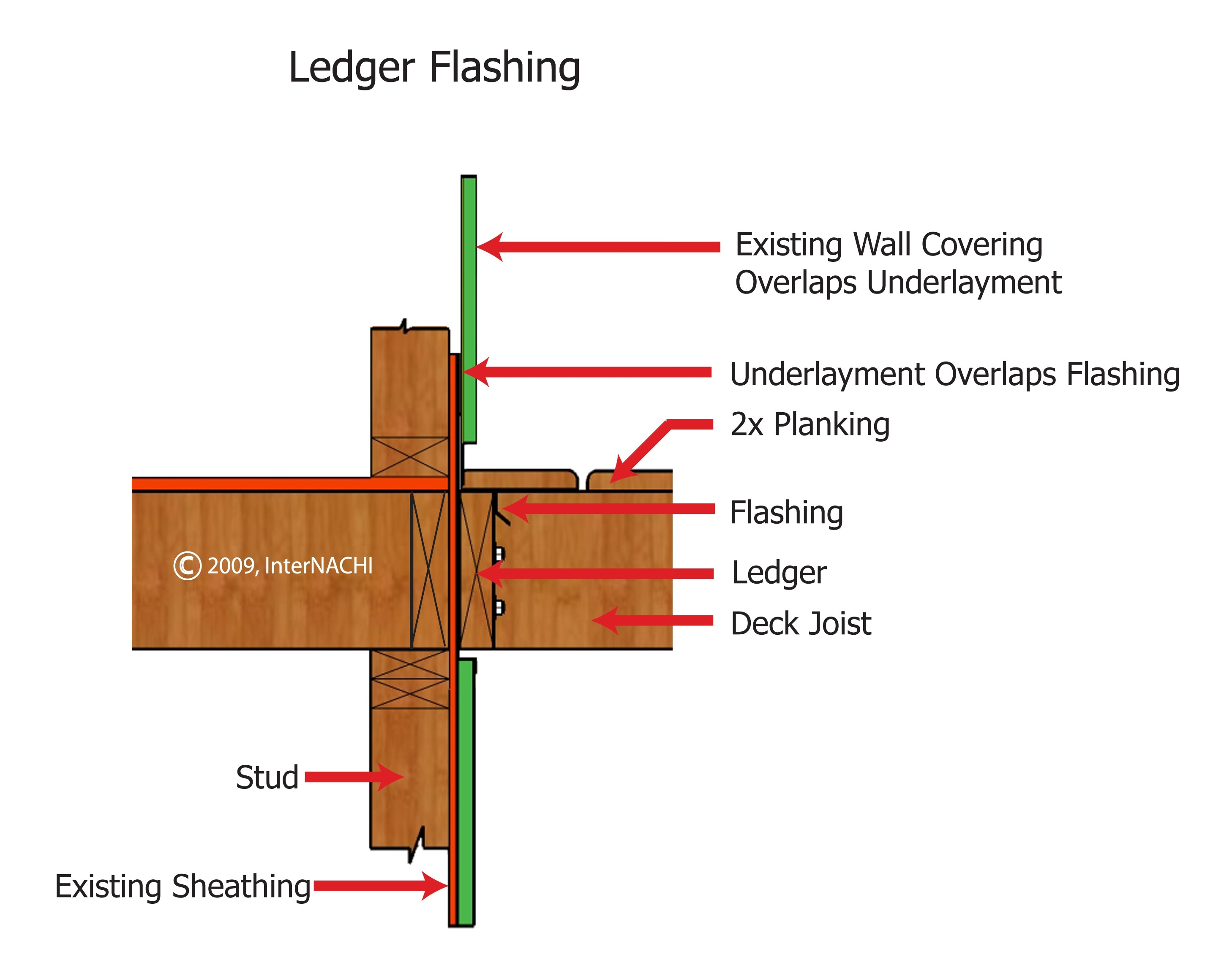 Ledger flashing.