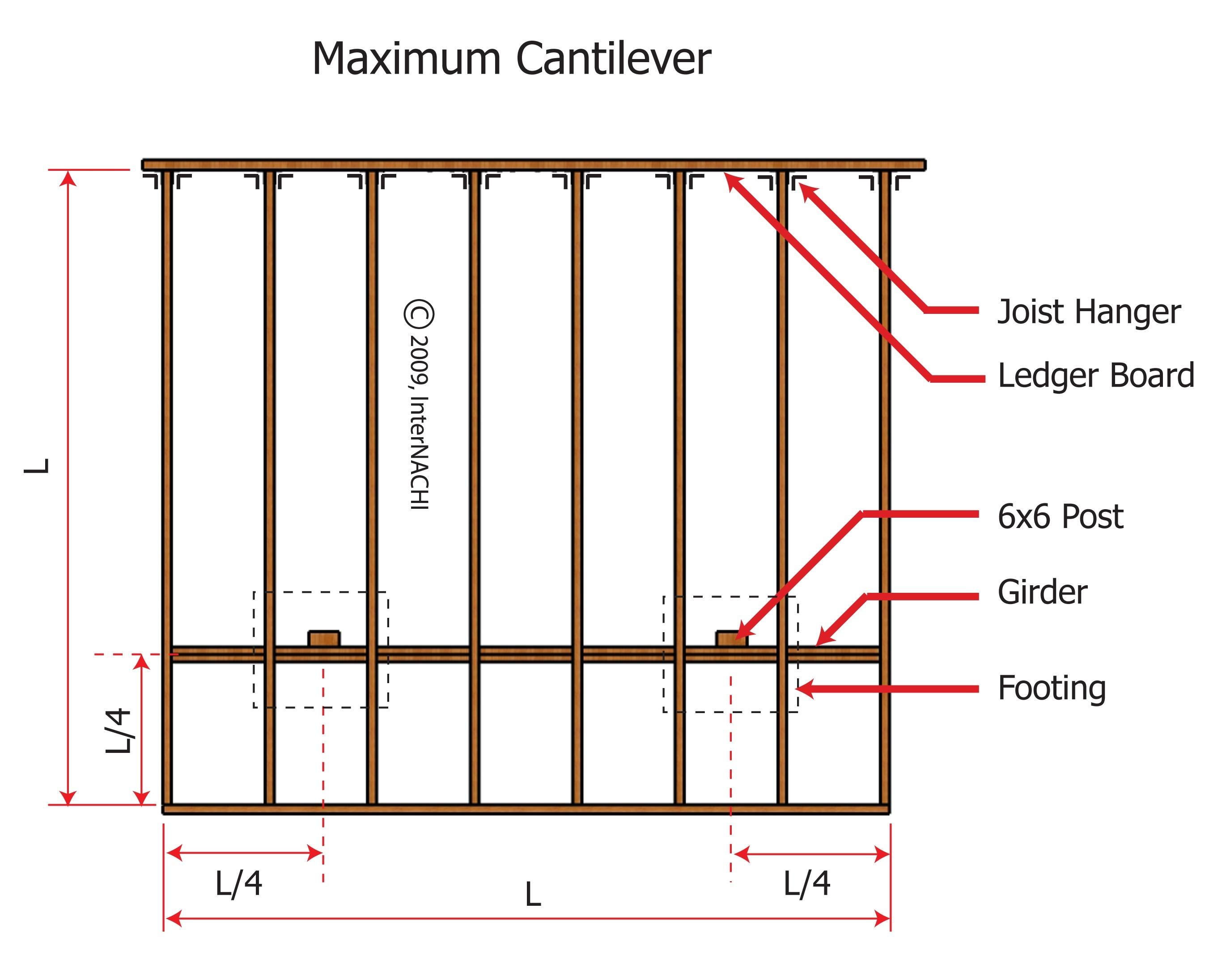 Maximum cantilever.
