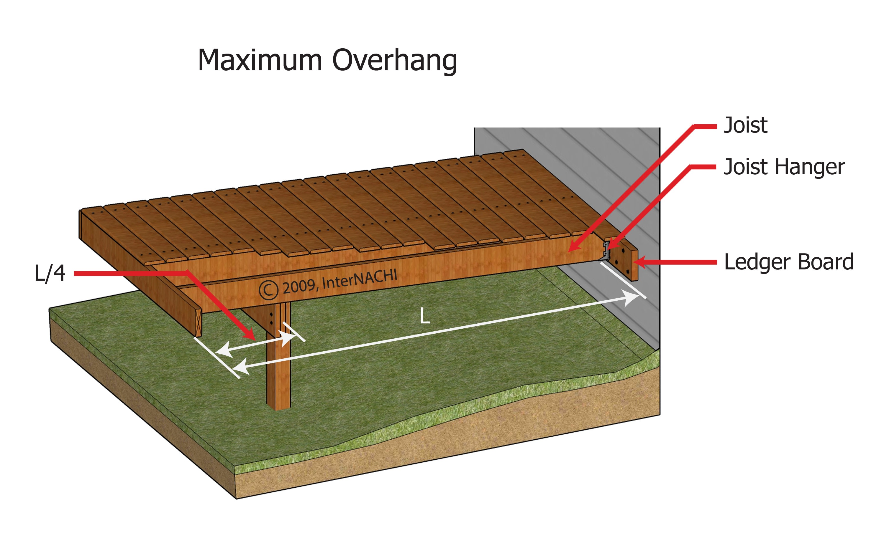 Maximum deck overhang.