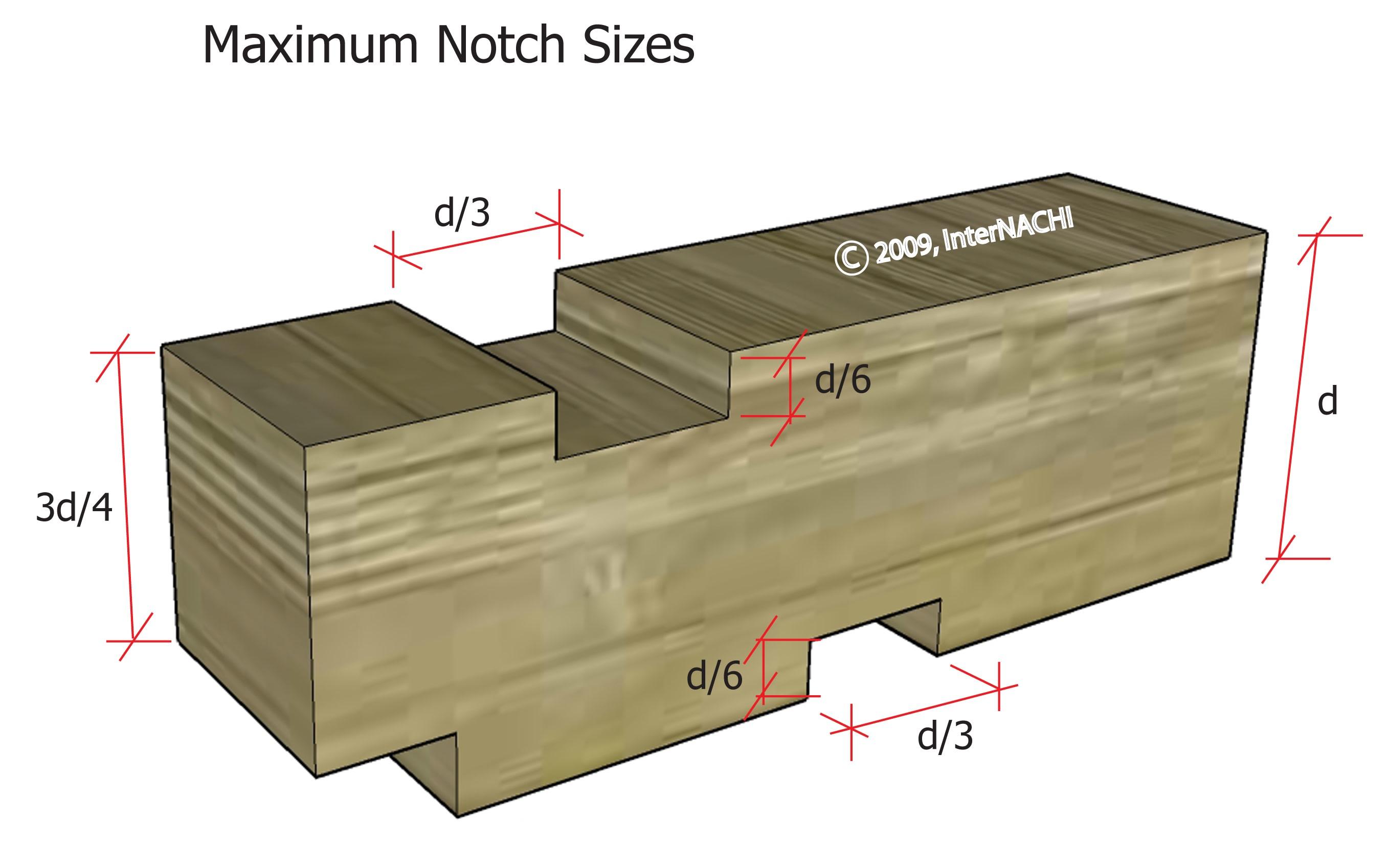 Maximum notch sizes.