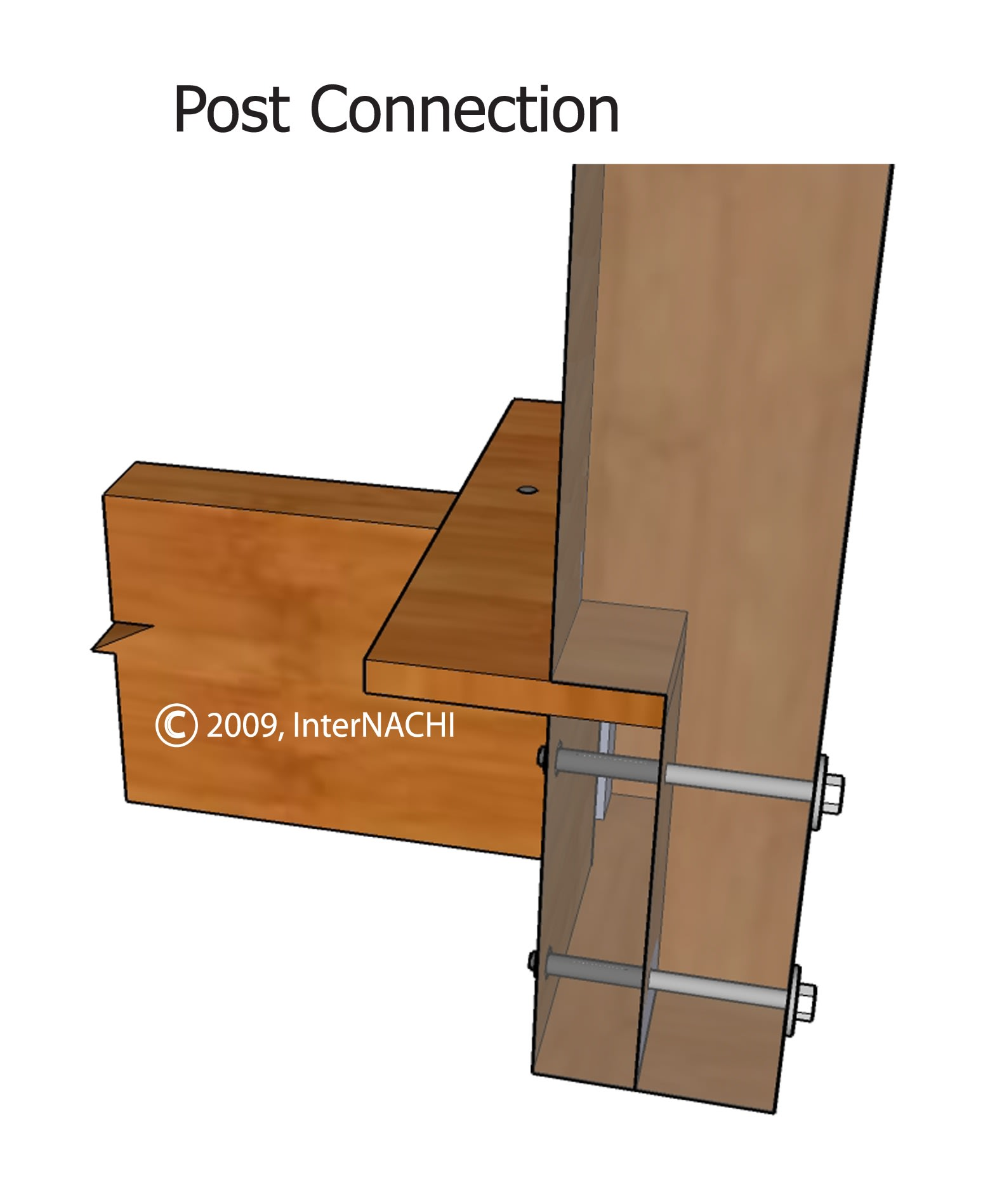 Notched post connection.