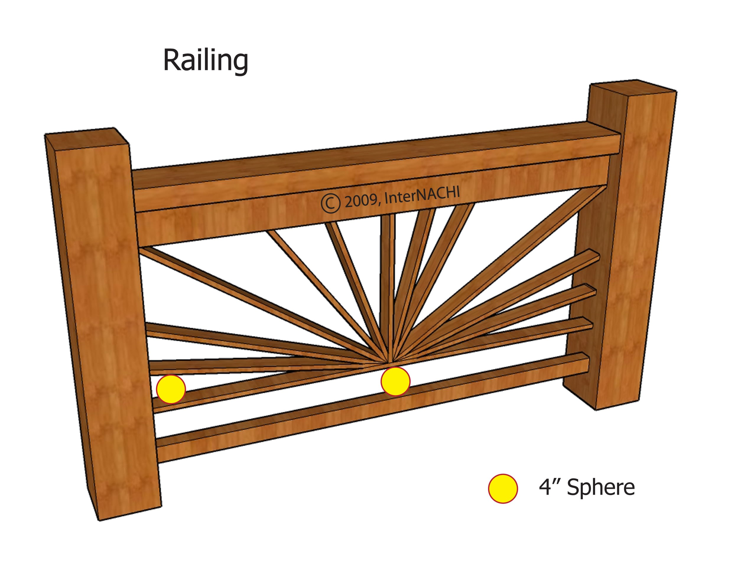 Guards must be constructed so that they prohibit smaller occupants, such as children, from falling through them. It should have supports, spindles, intermediate rails so that a 4-inch (102 mm) sphere cannot pass through it.