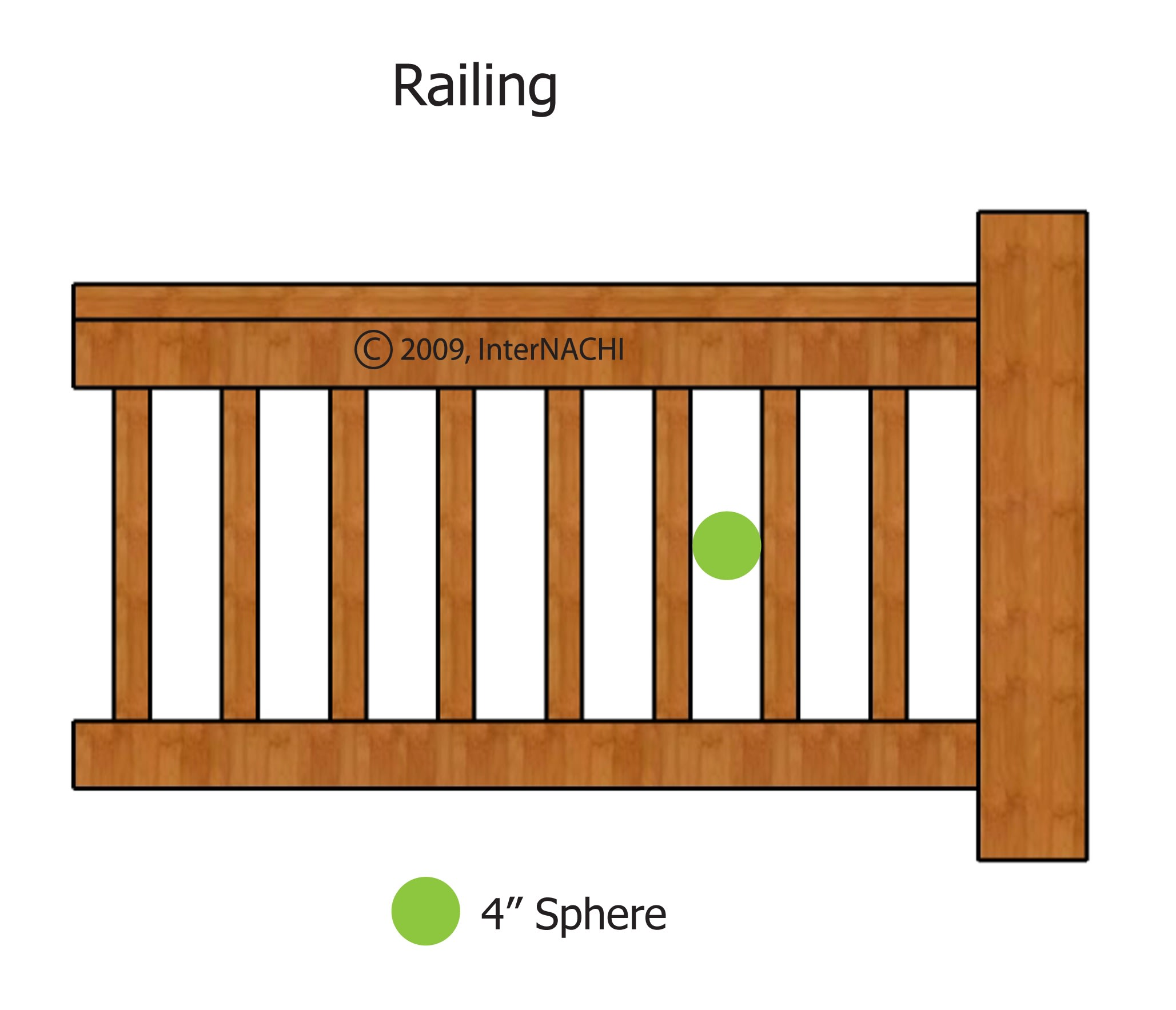 Guards must stop smaller occupants, such as children, from falling through them. A guard should have supports, spindles, intermediate rails, or some type of ornamental pattern so that a 4-inch (102 mm) sphere cannot pass through it.