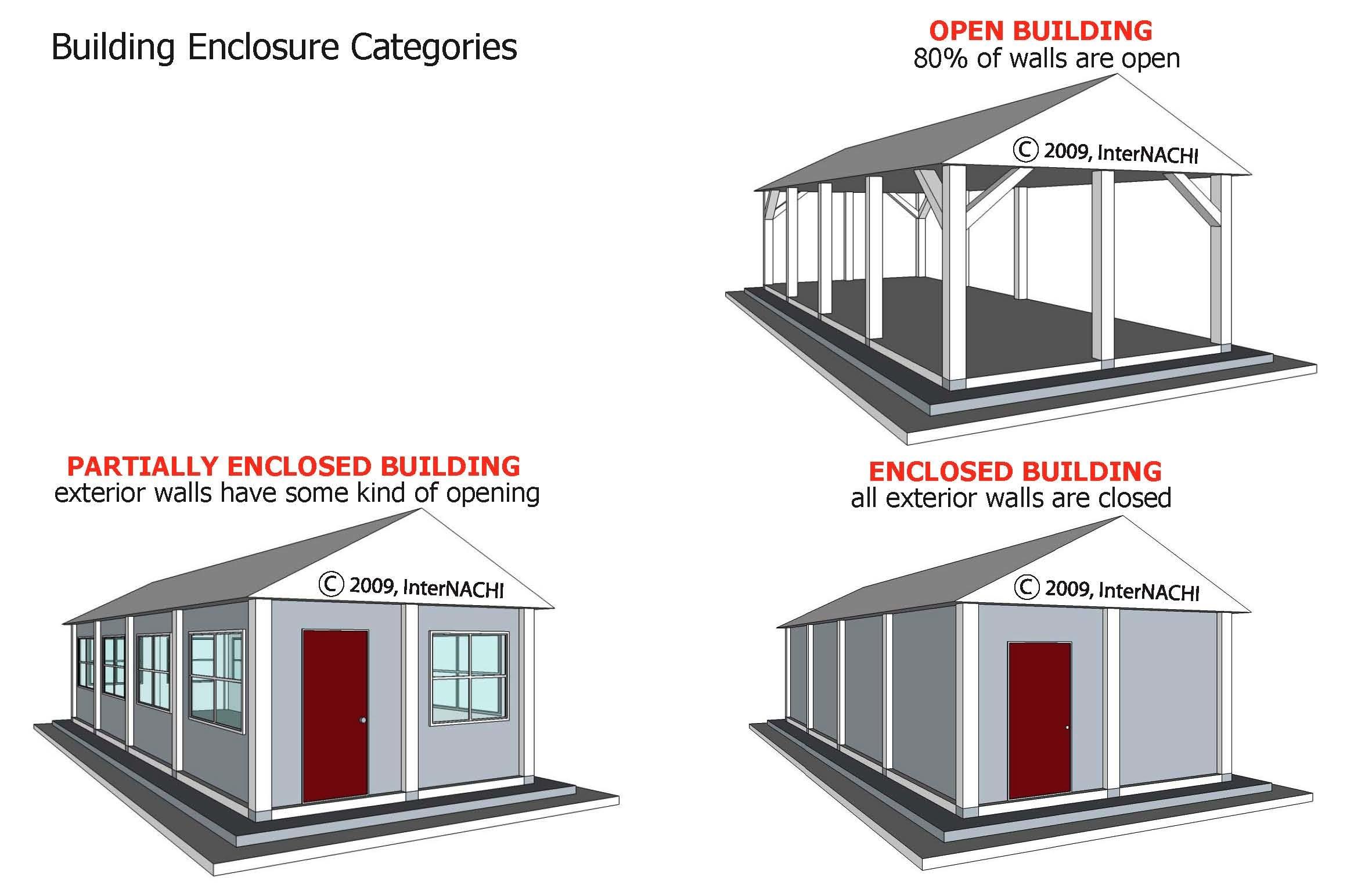 Building enclosure categories.