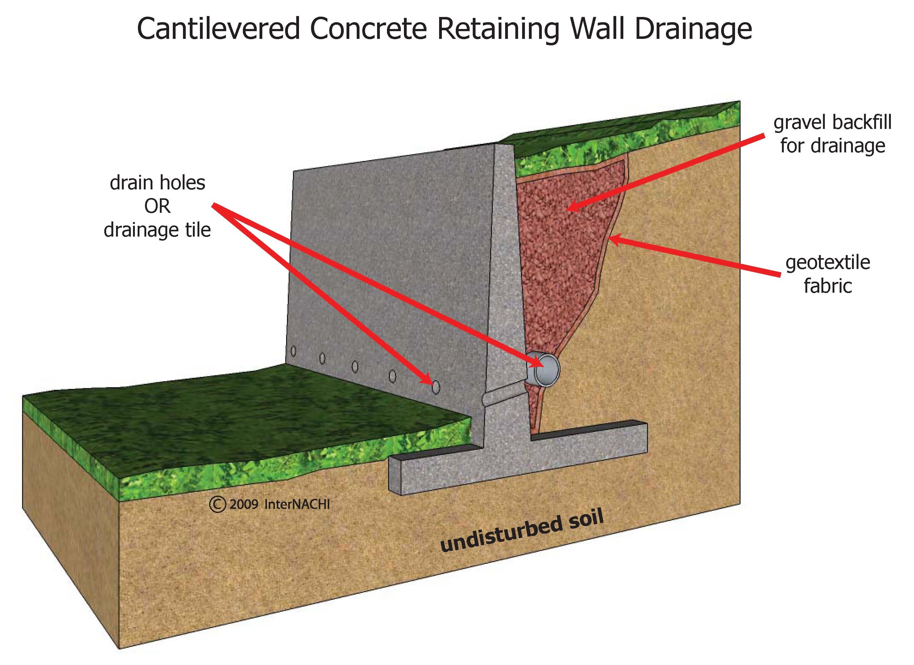 Internachi Inspection Graphics Library Exterior General Cantilevered Concrete Retaining