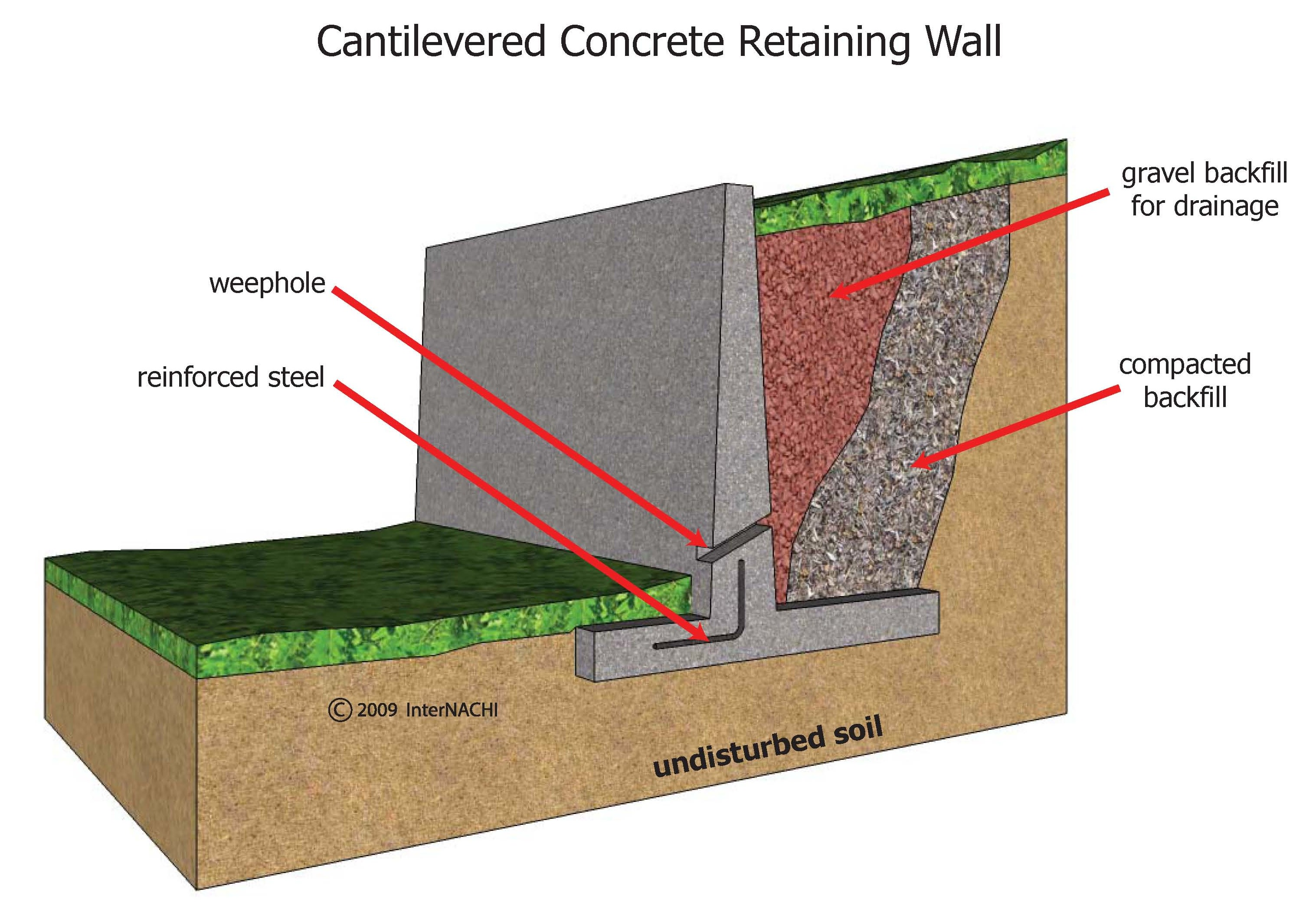 Cantilevered concrete retaining wall.