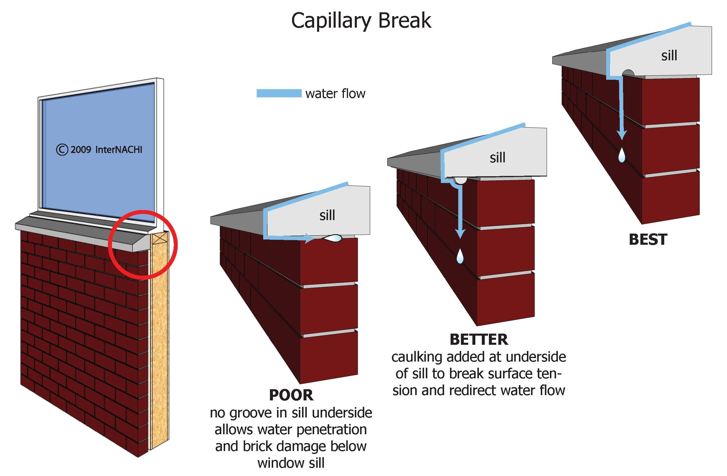 Capillary breaks.