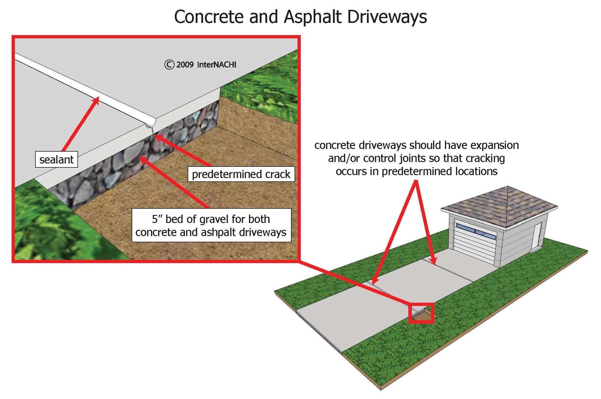 Concrete and asphalt driveways.