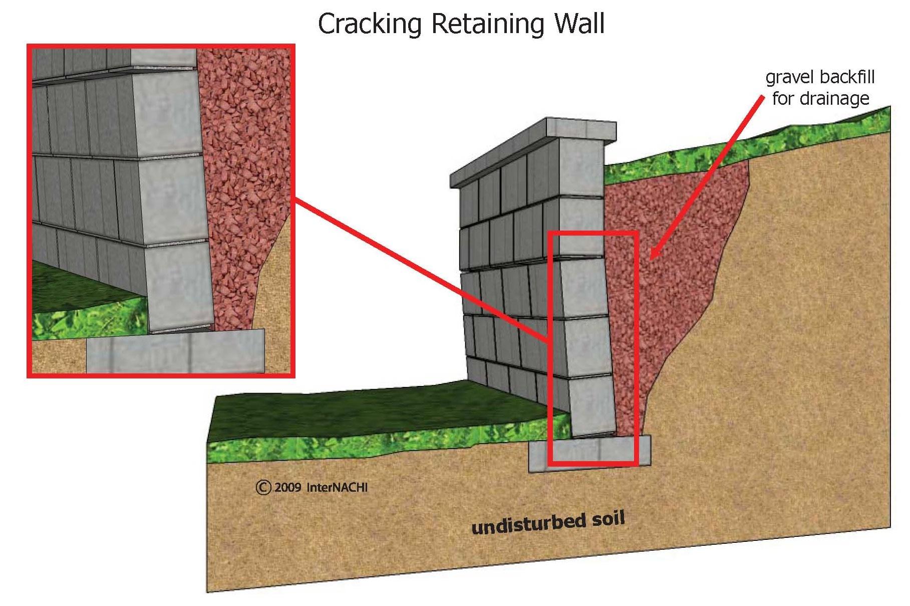 Cracking block retaining wall.
