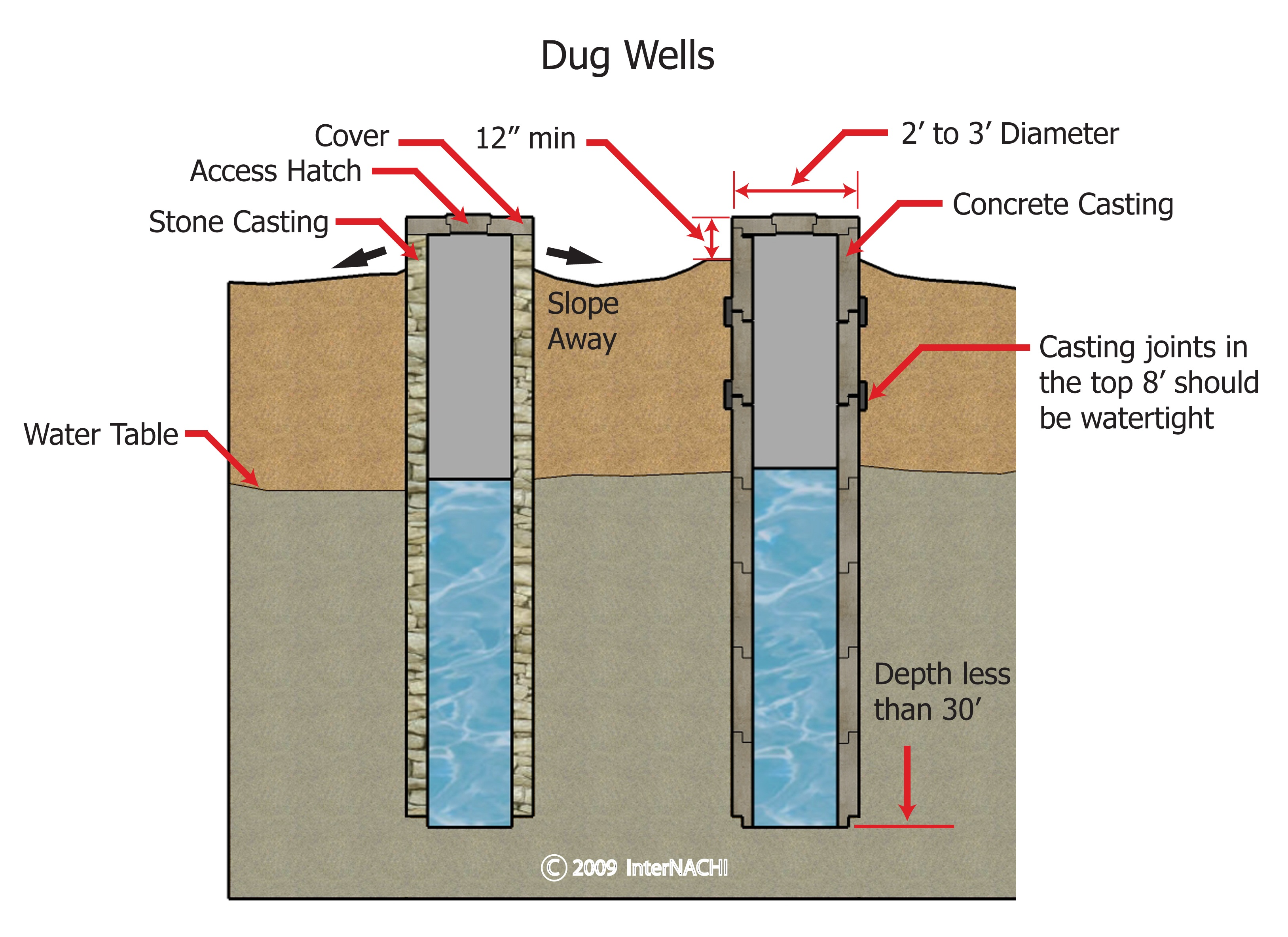 Dug wells.