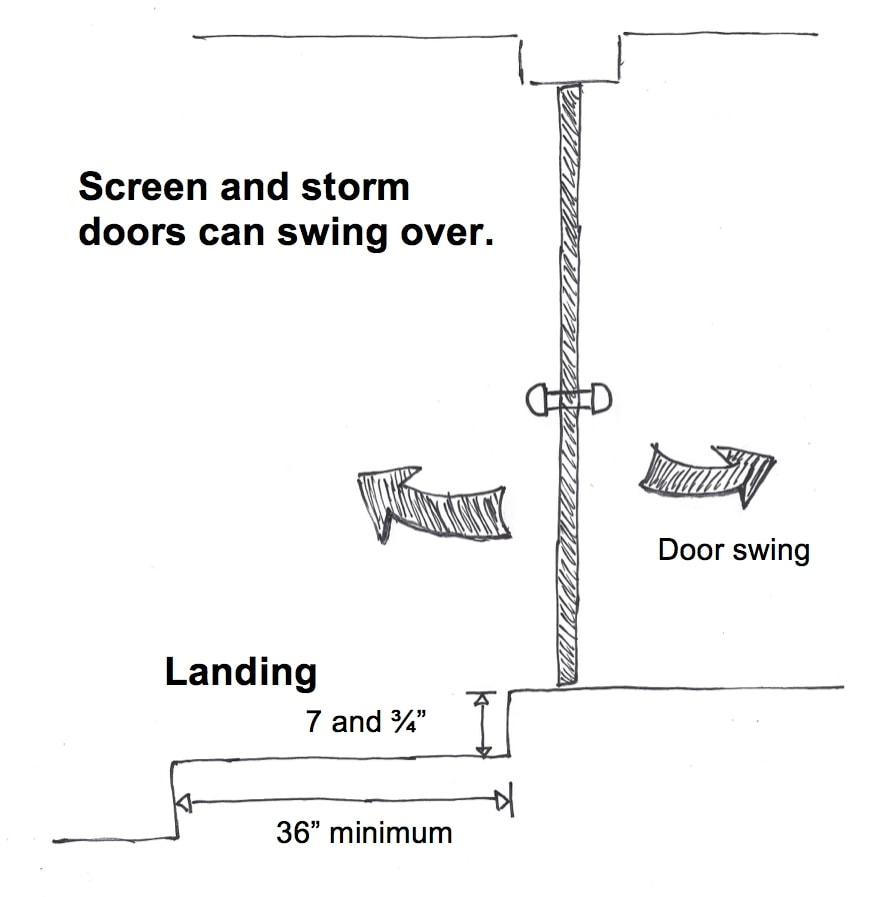 A floor at all exterior doors, other than the required egress door, should not be more than 7-3/4 inches lower than the top of the threshold. In this illustration, you can see the exception to the rule for a landing at an exterior door. If the door does not swing over the landing, then the exterior landing can be, at most, 7-3/4 inches below the top of the threshold.  This is applicable to all exterior doors, including the required egress door.  The screen and storm doors are allowed to swing over the landing.  This is the most commonly used exception.