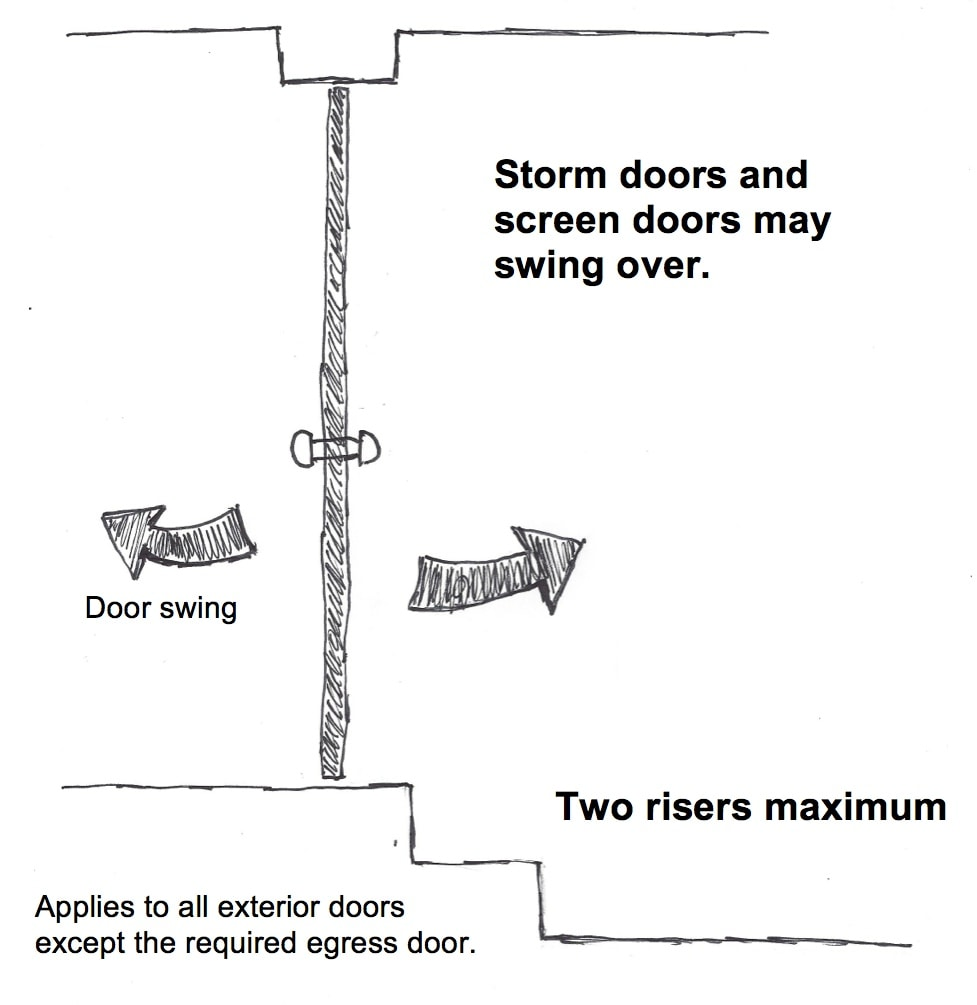 A floor at all exterior doors, other than the required egress door, should not be more than 7-3/4 inches lower than the top of the threshold. In this illustration, you can see an exception to the rule for a landing at an exterior door. If a stairway with, at most, two risers is at the exterior side of a door (other than the required egress door), a landing on the outside is not required, provided the door does not swing over the stairway. The screen or storm door is allowed to swing over the stairway.