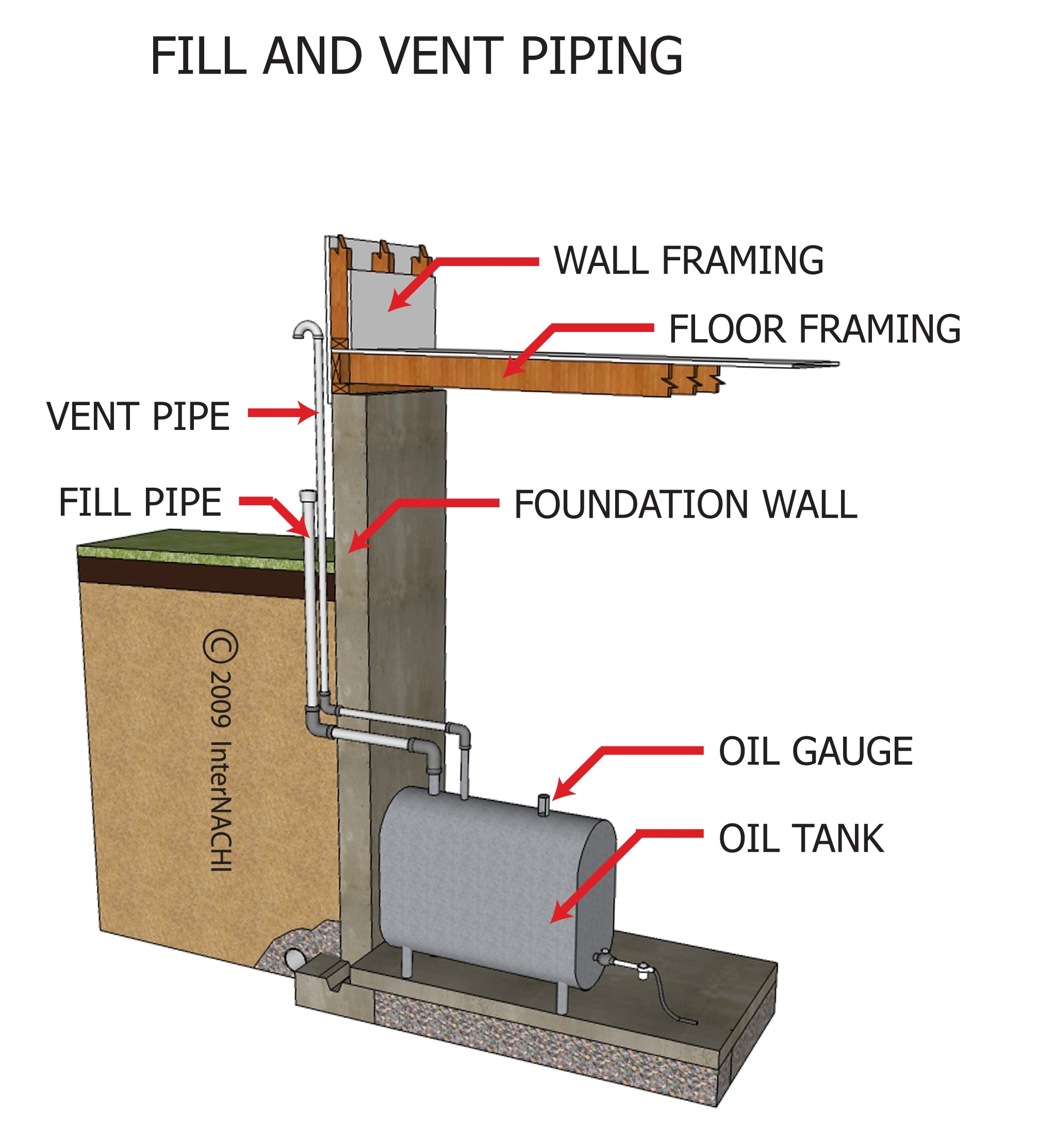 Fill and vent piping.