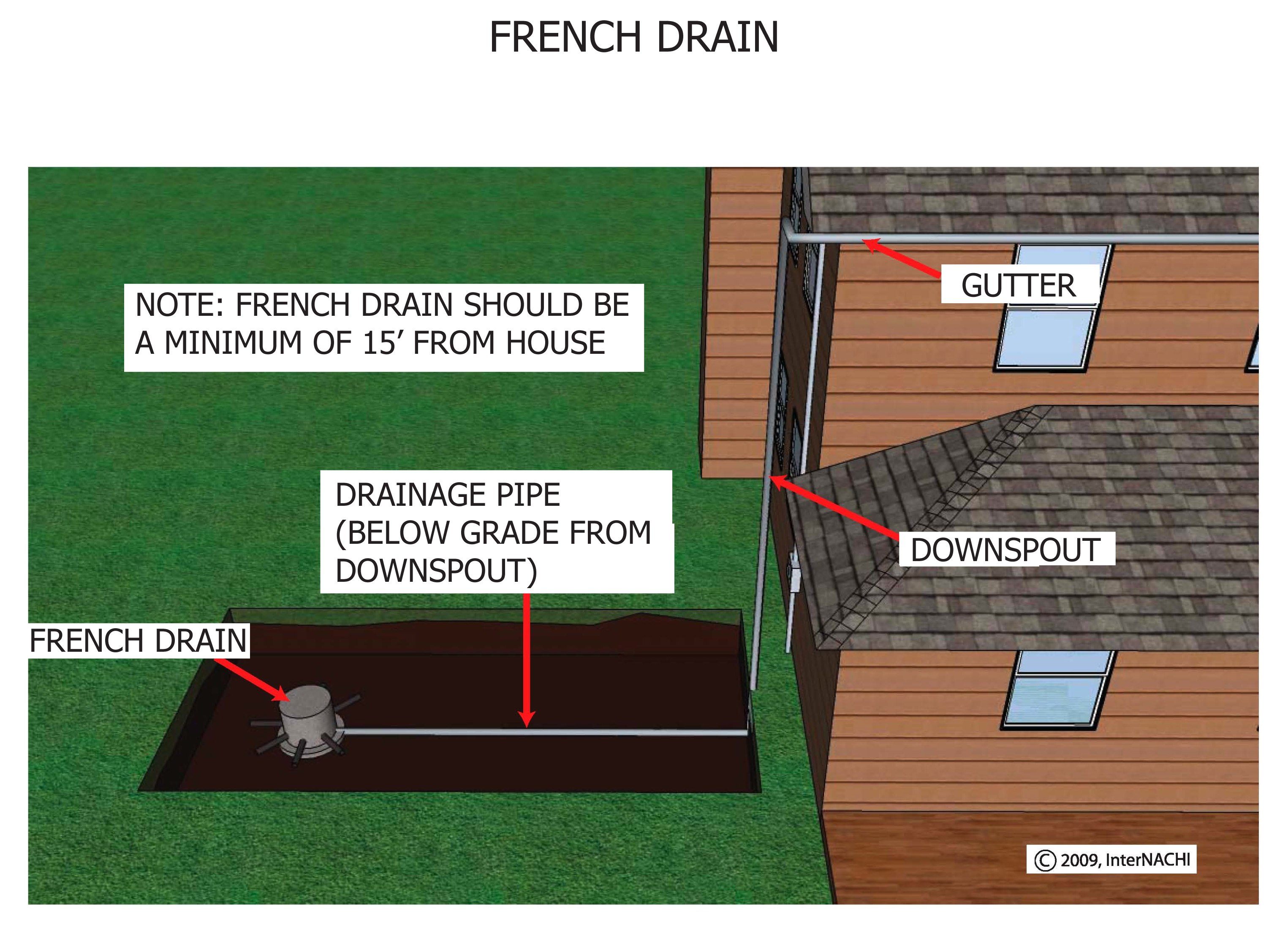 French drain.
