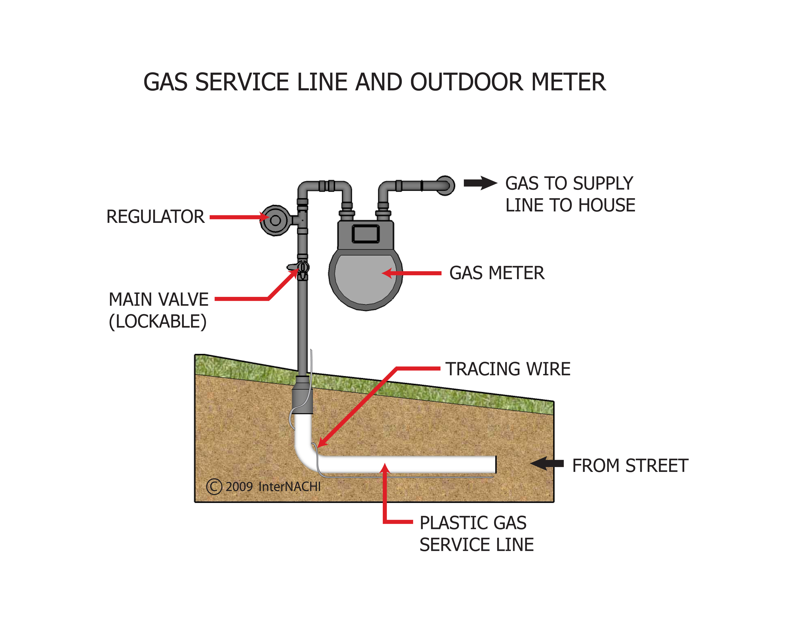 Gas service line and outdoor meter.