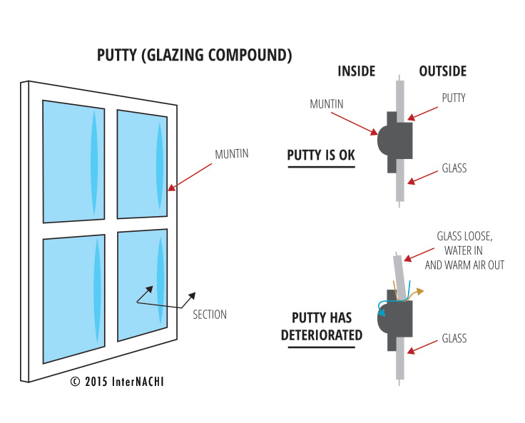 Glazing putty.
