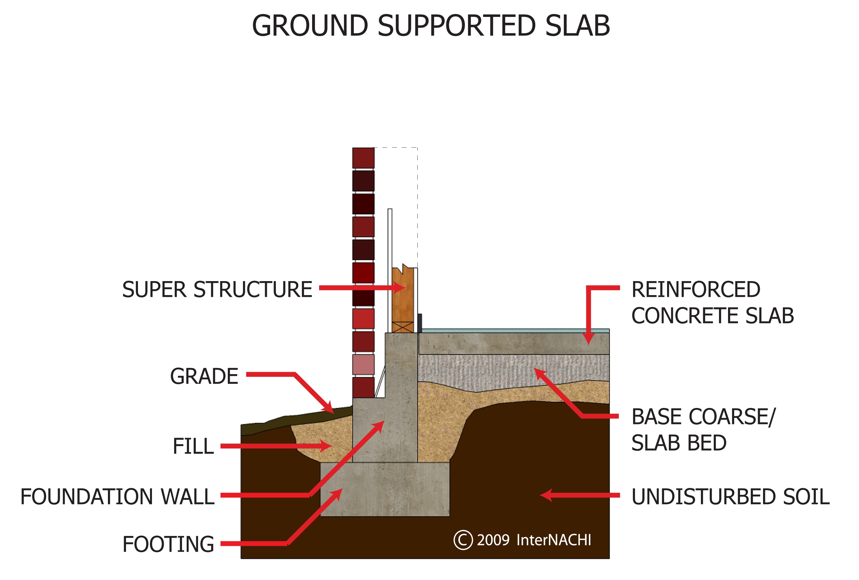 Ground-supported slab.