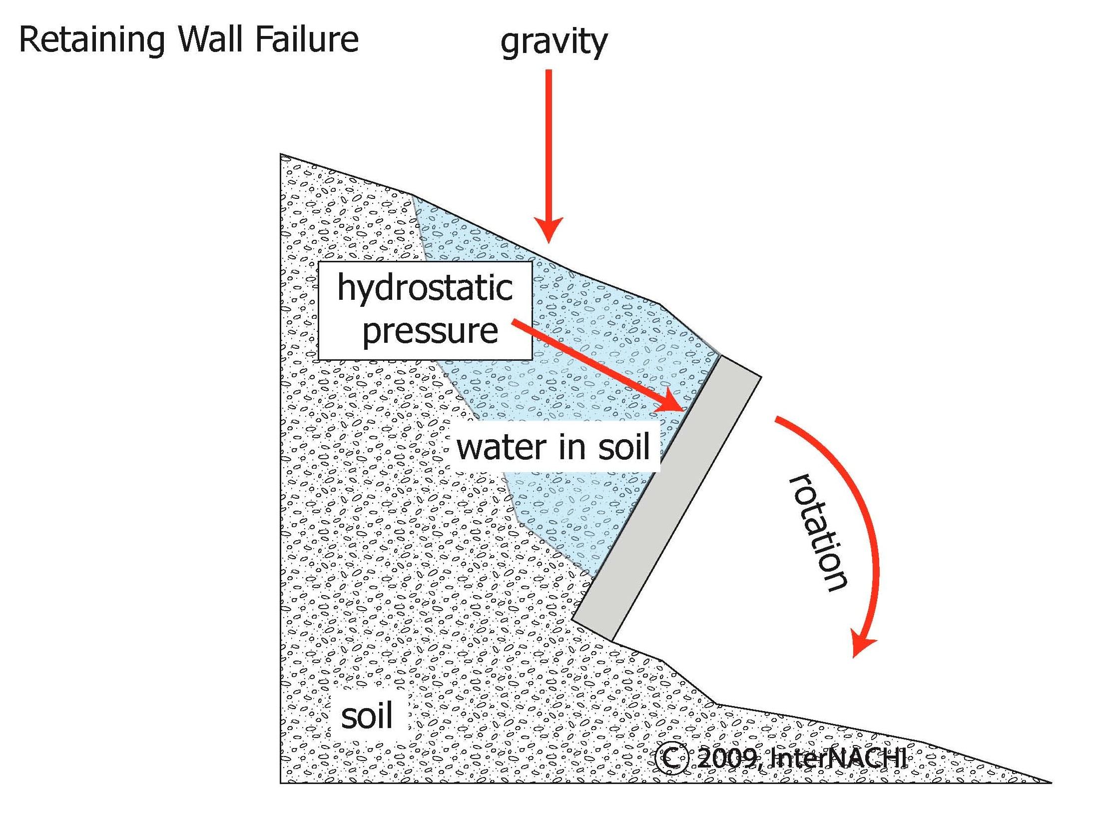 Hydrostatic pressure.