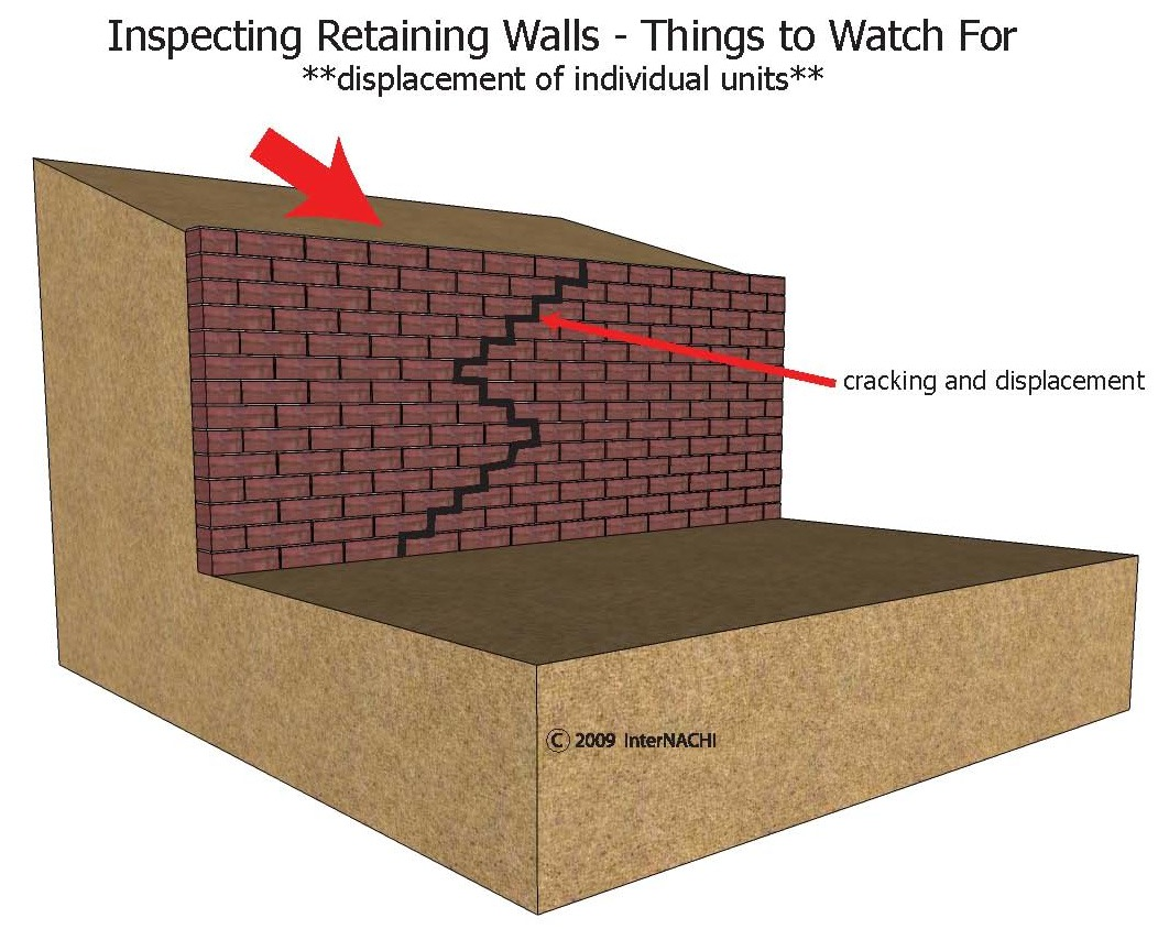 Inspecting a retaining wall.