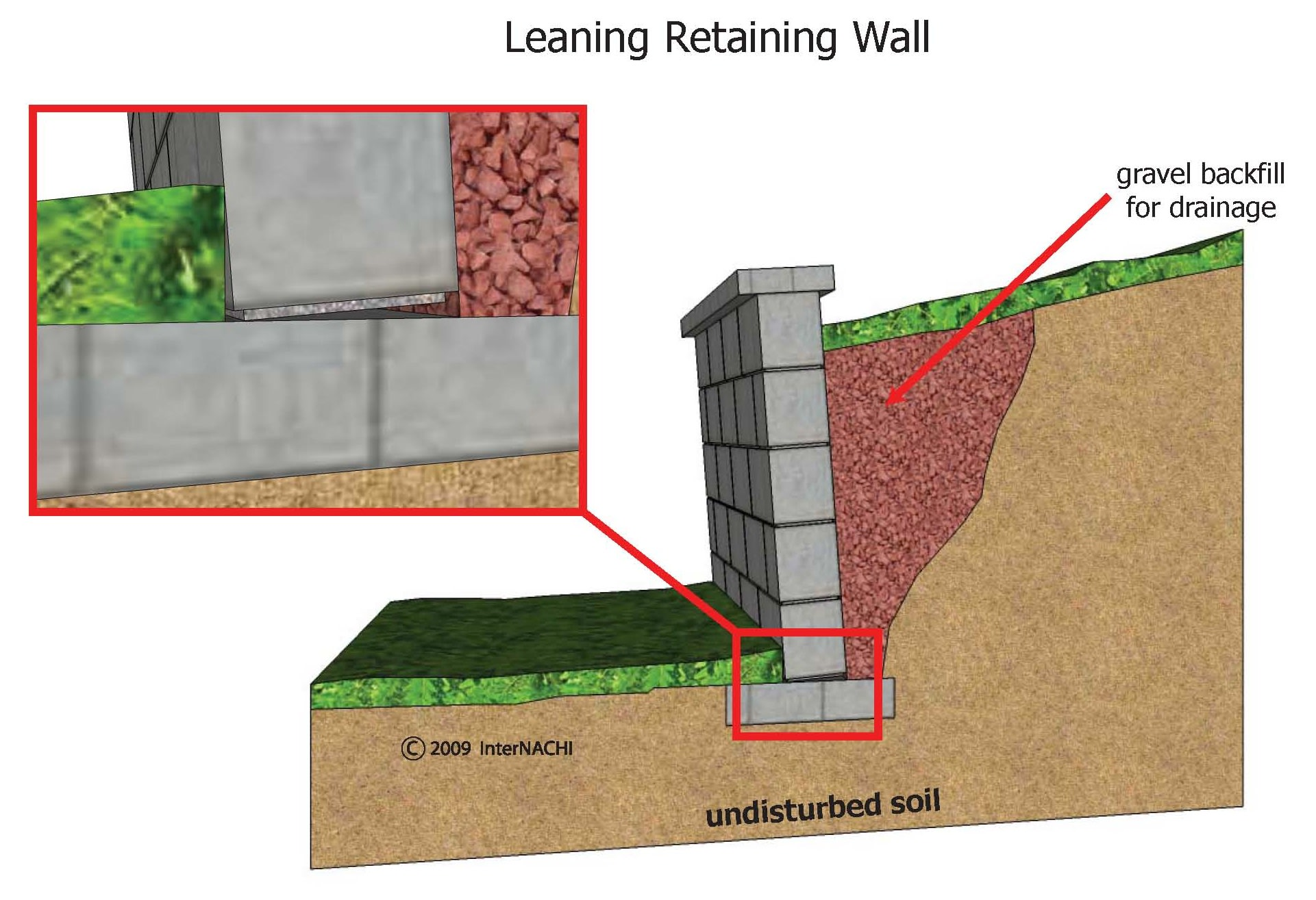 Fixing A Leaning Retaining Wall : Index of gallery images exterior general