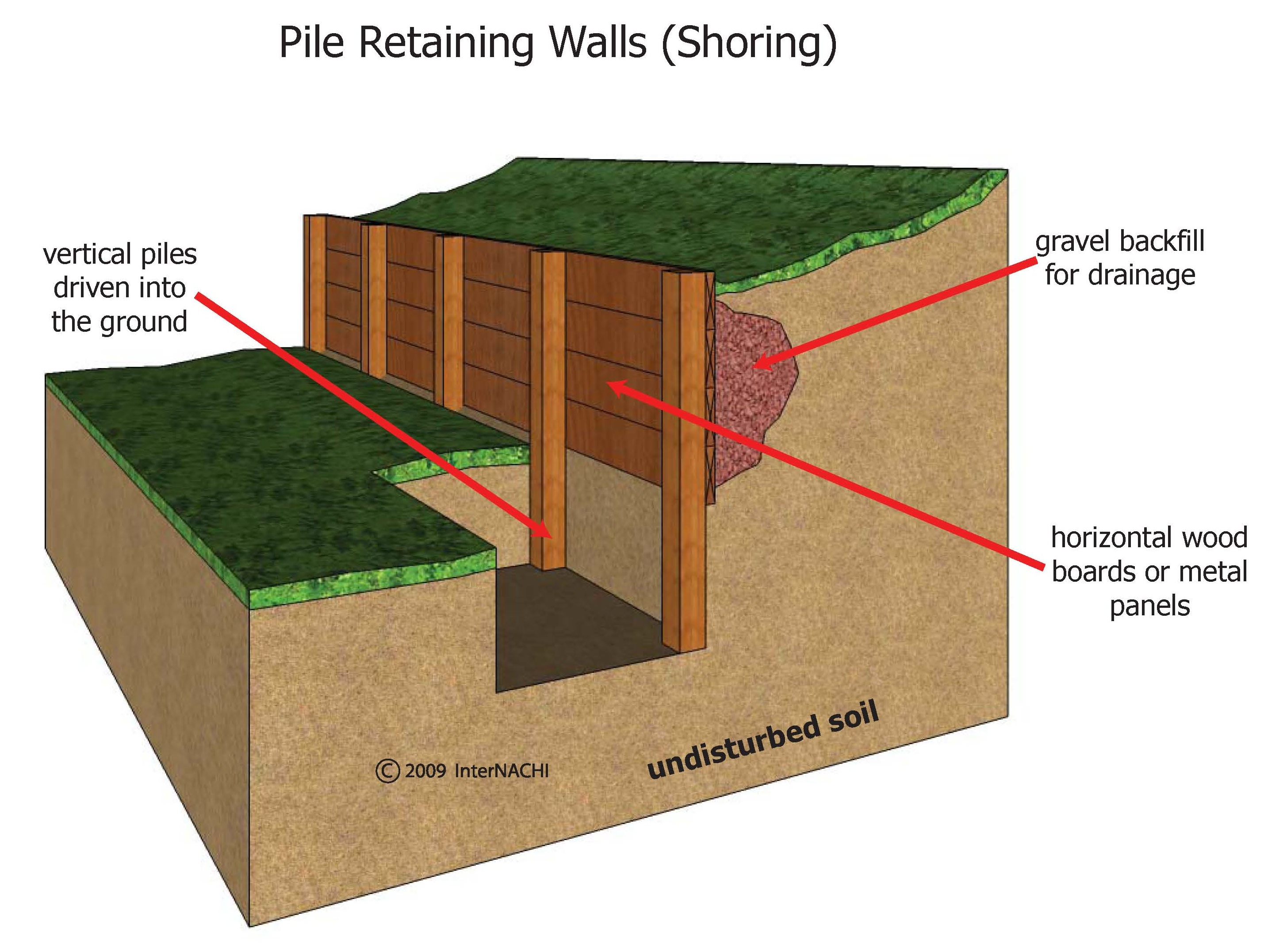 Pile retaining wall.