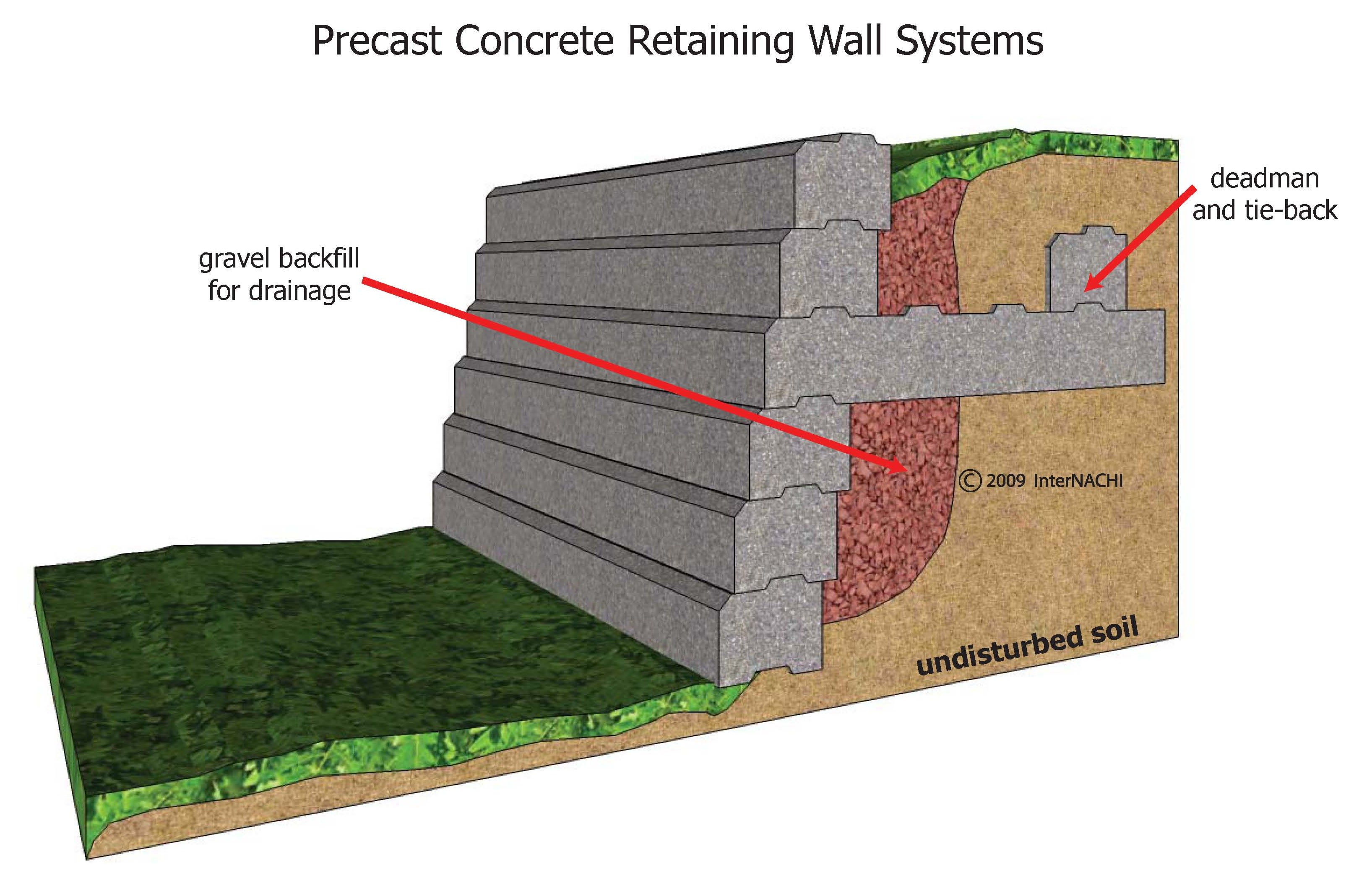 Pre-cast concrete retaining wall with deadman and tie-back.