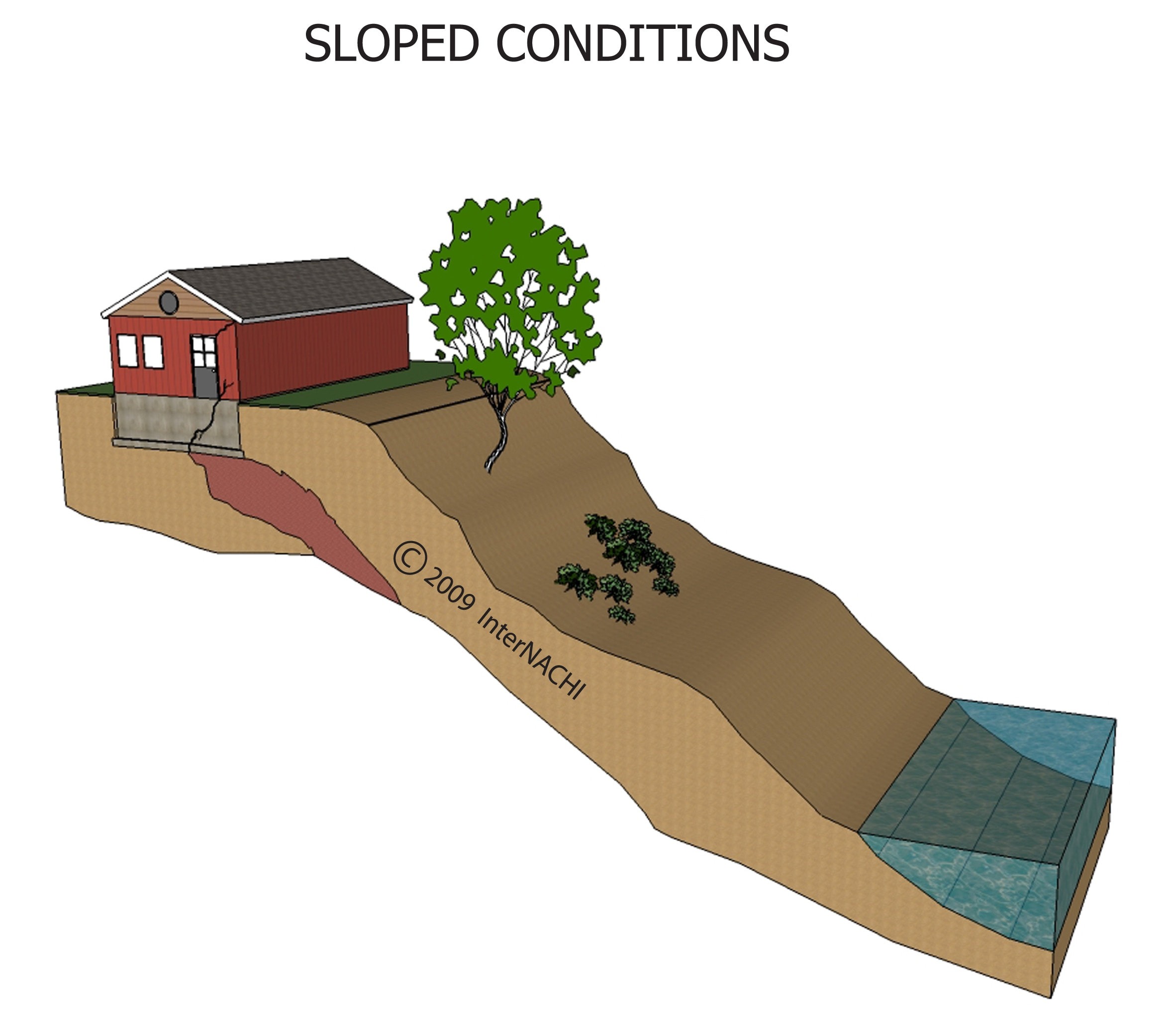 Sloped conditions.