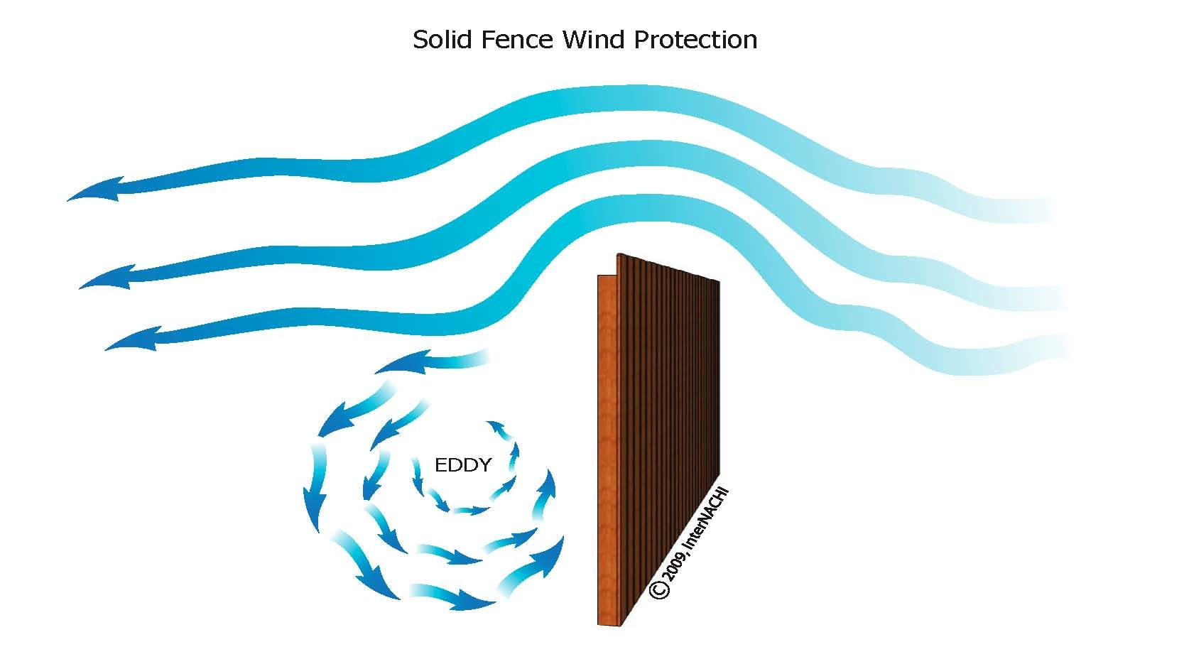 Solid fence wind protection.