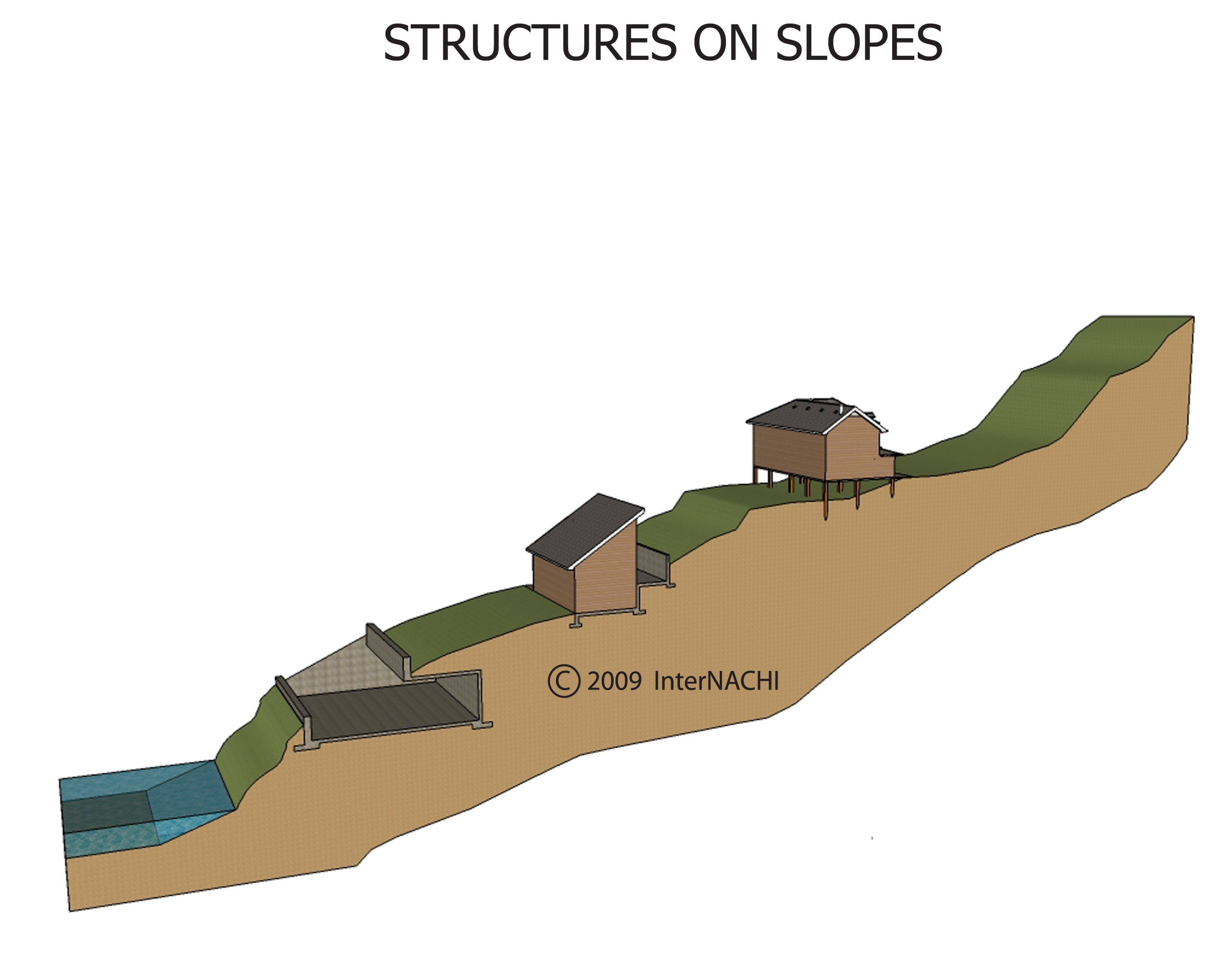 Structures on slopes.