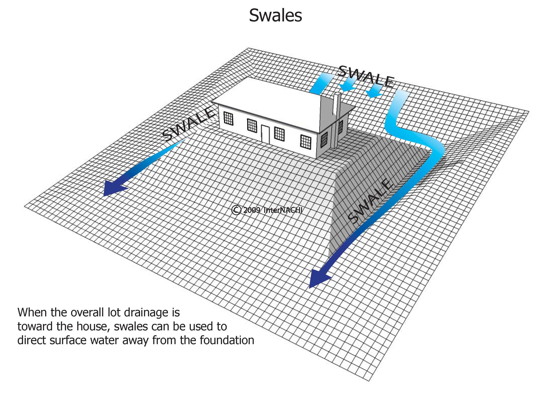 Swales.