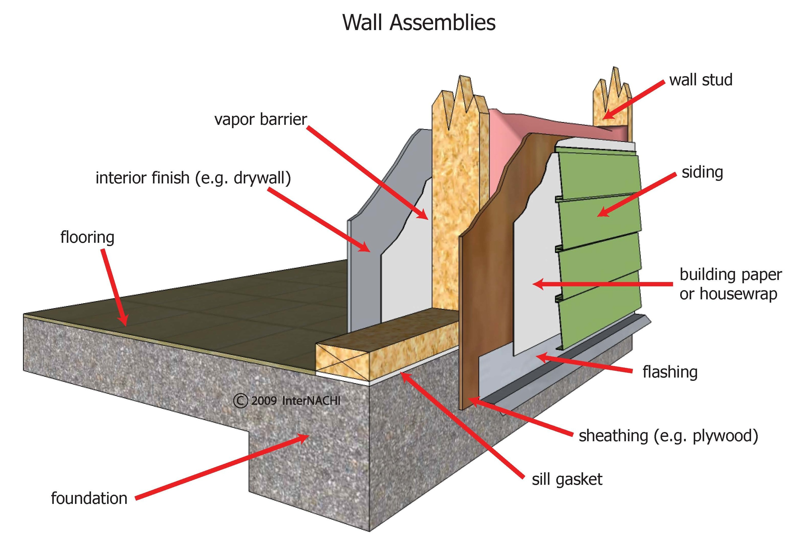 Exterior wall assembly.