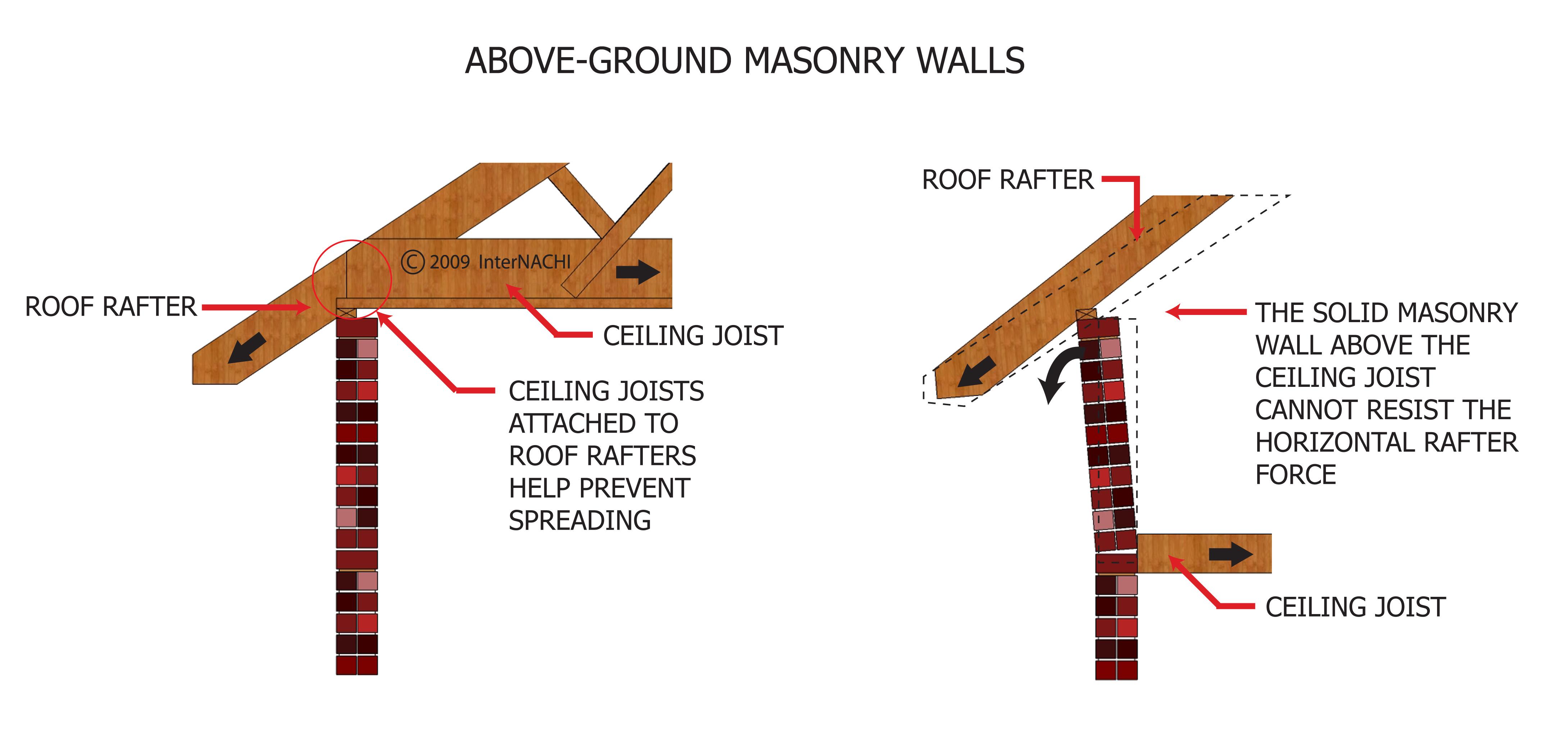 Above-ground masonry walls.