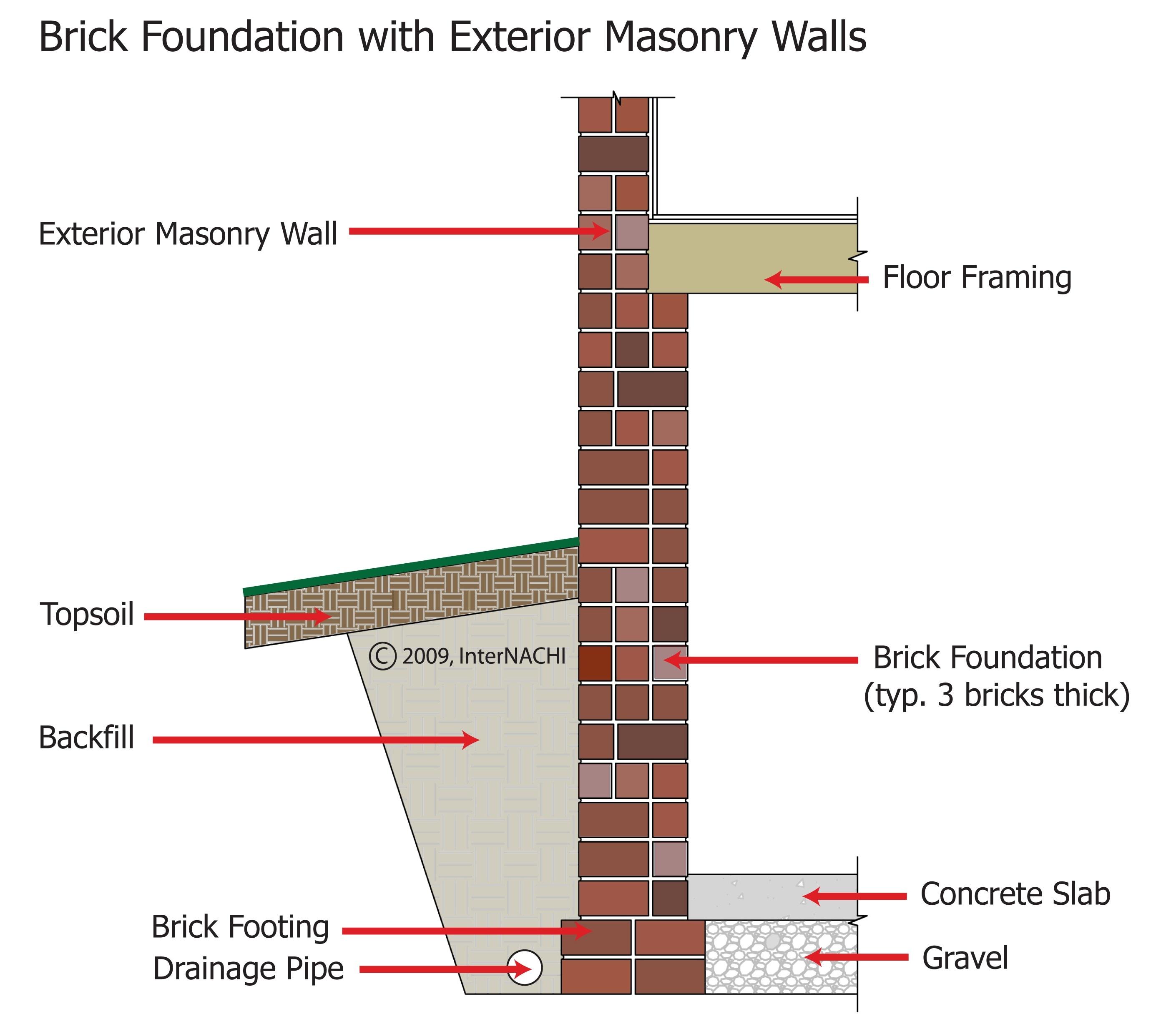Brick masonry foundation.
