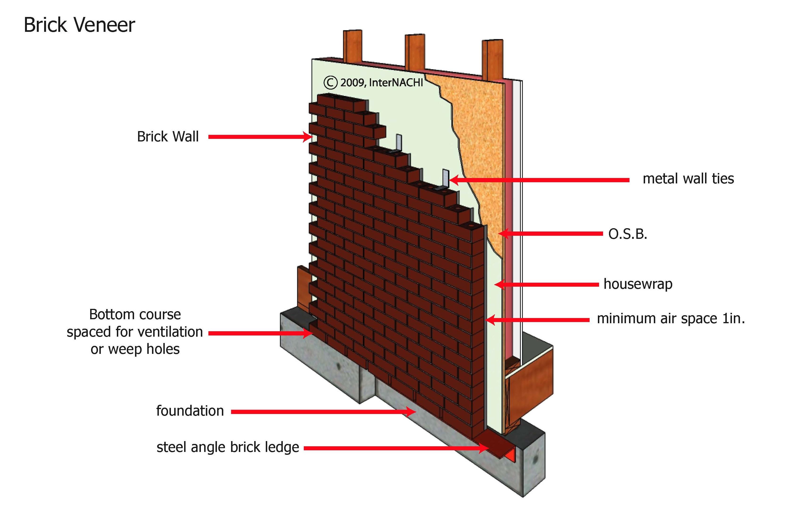 Brick veneer.