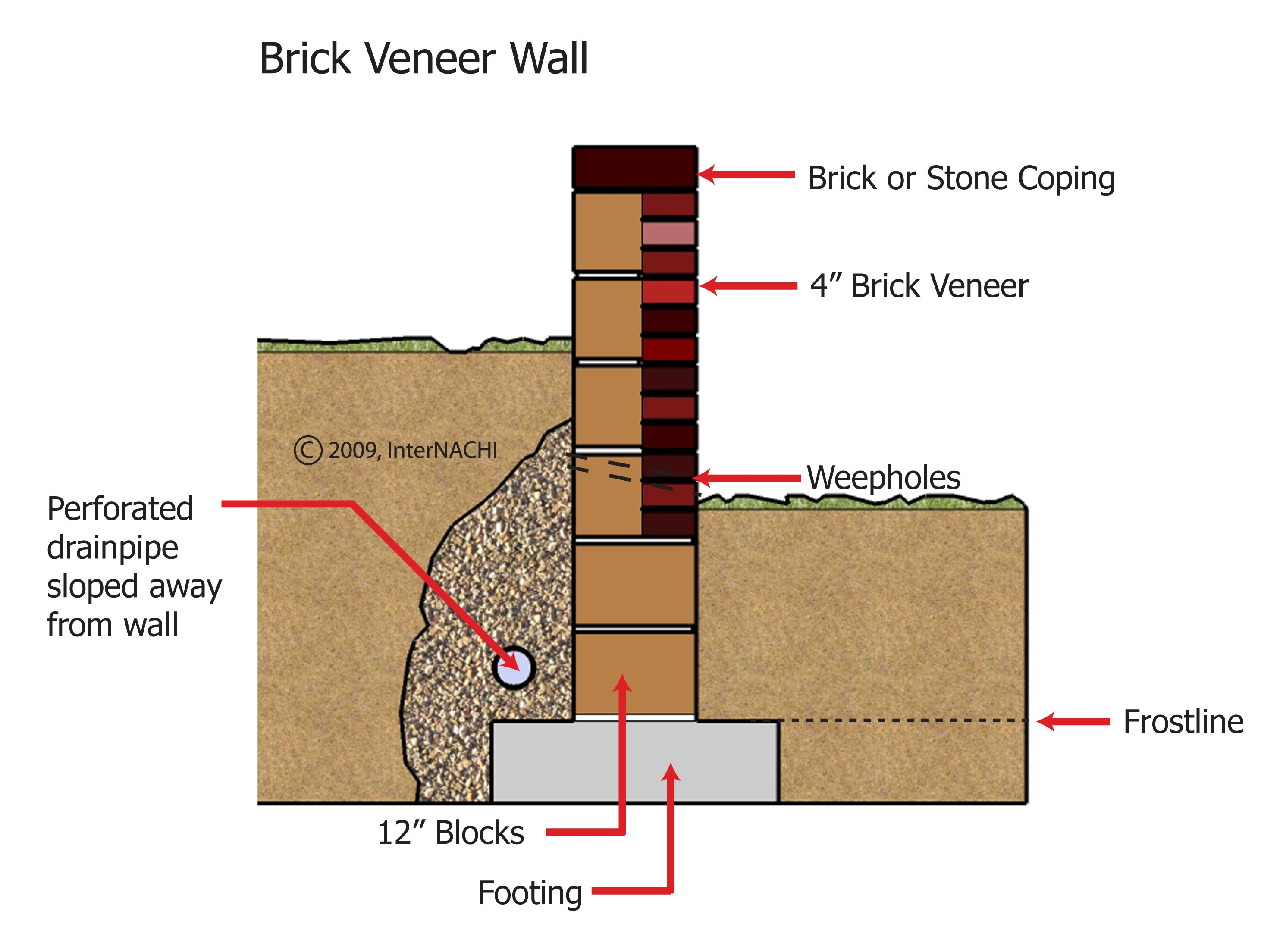 Internachi Inspection Graphics Library Exterior Masonry Brick Veneer Wall