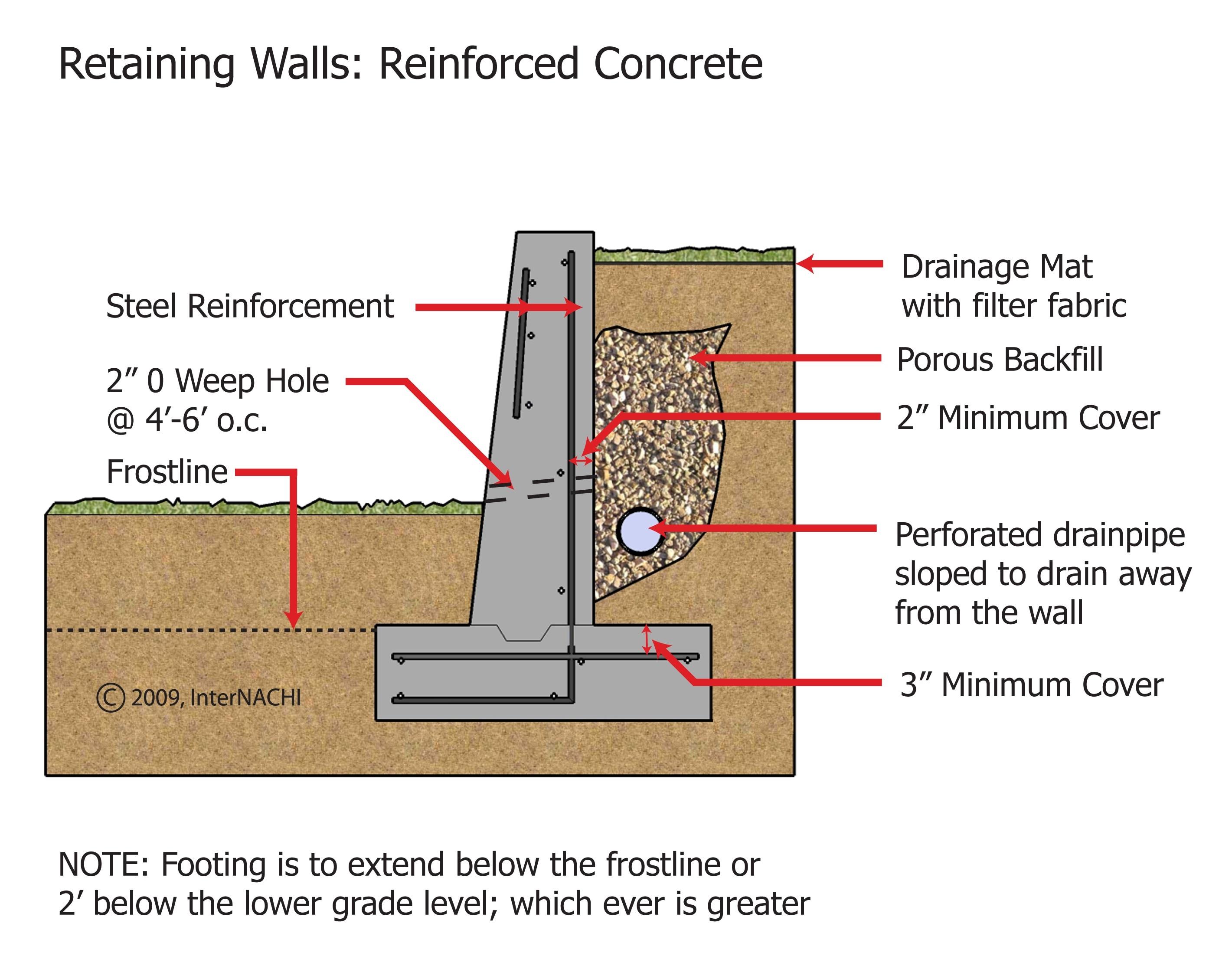 Concrete retaining wall.