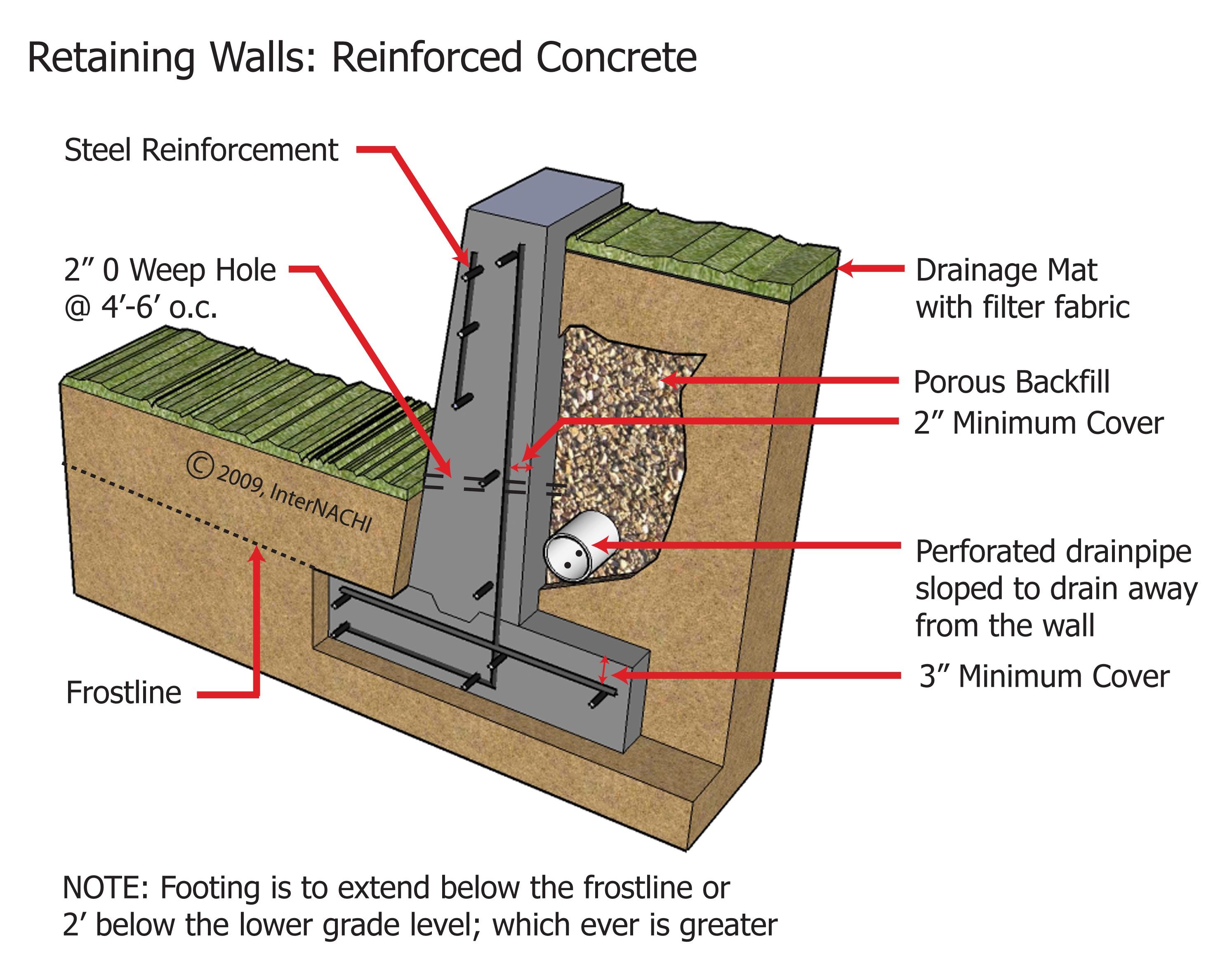 Concrete foundation wall.