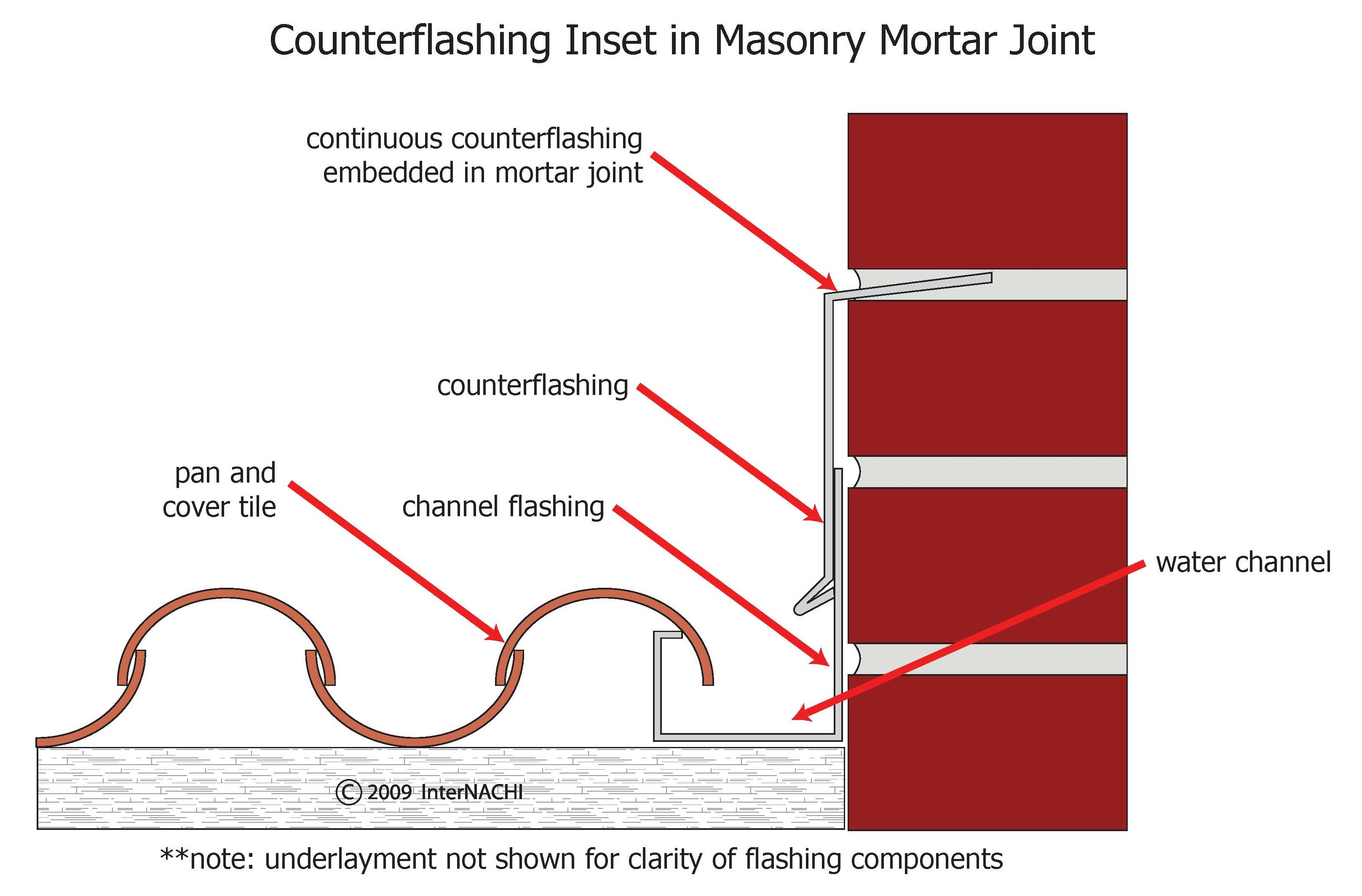 Counterflashing inset in mortar joint.