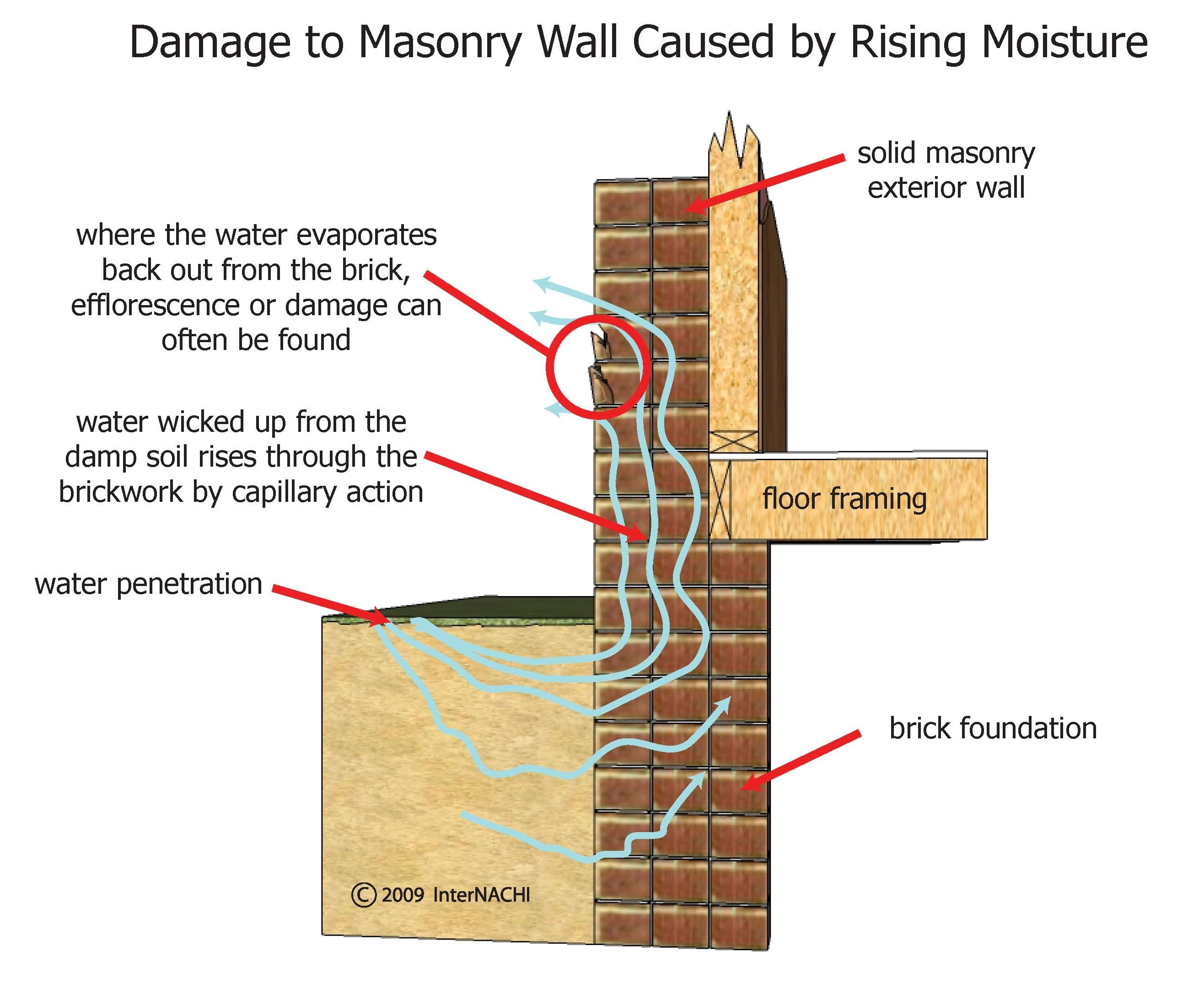 Damage to brick wall caused by moisture.