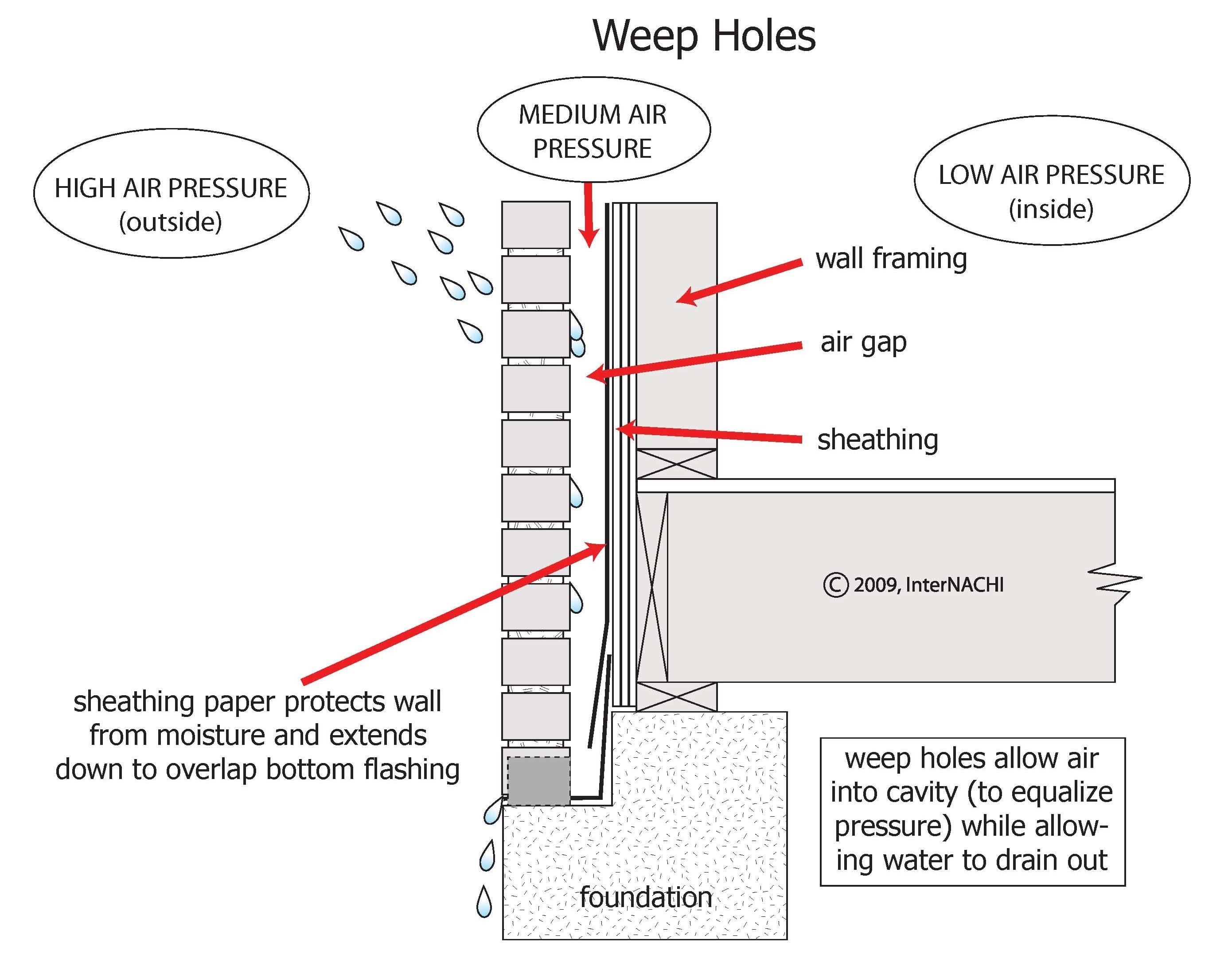 Weep holes.