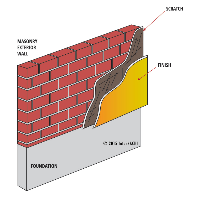 Stucco over brick.
