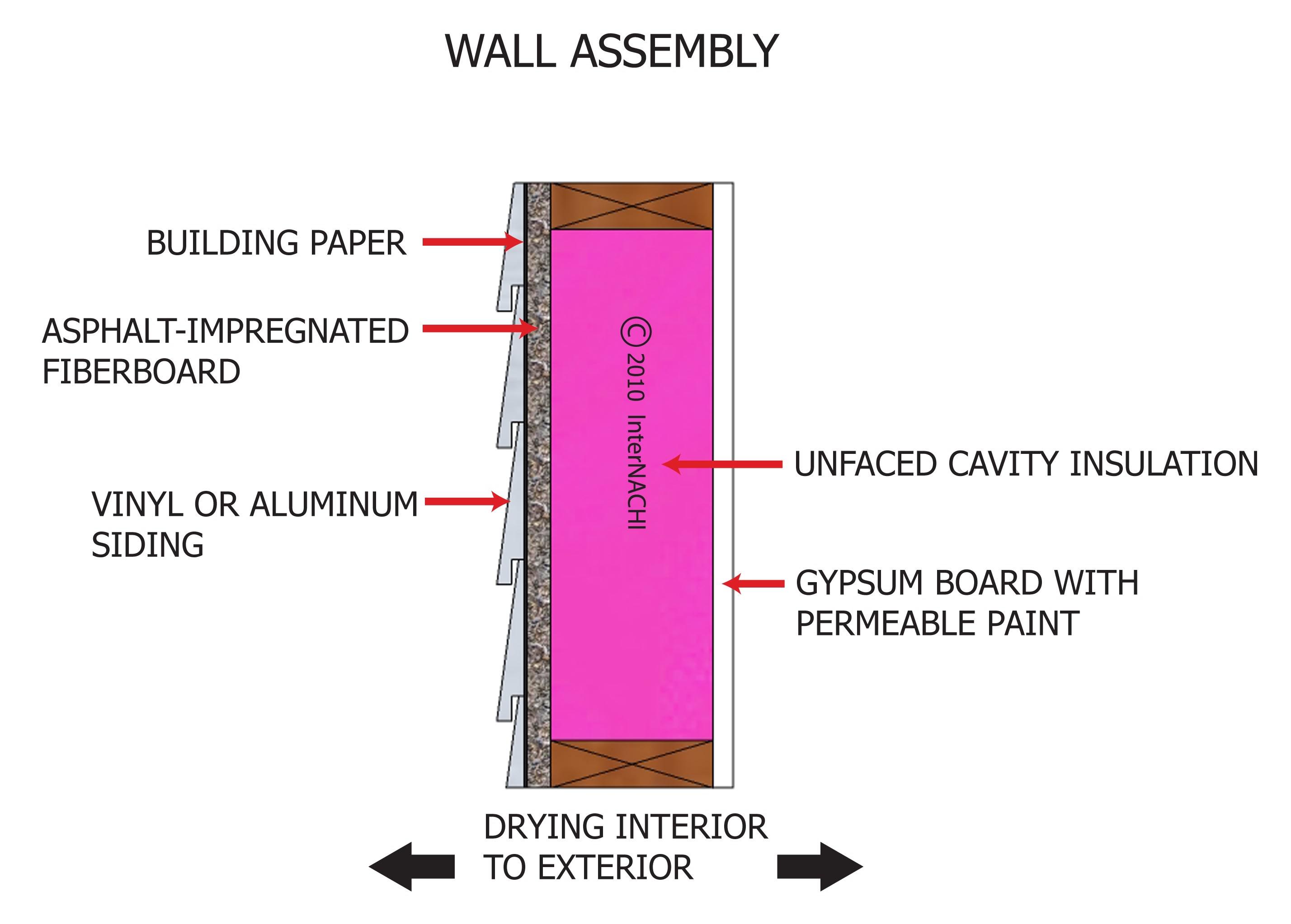 Wall assembly.