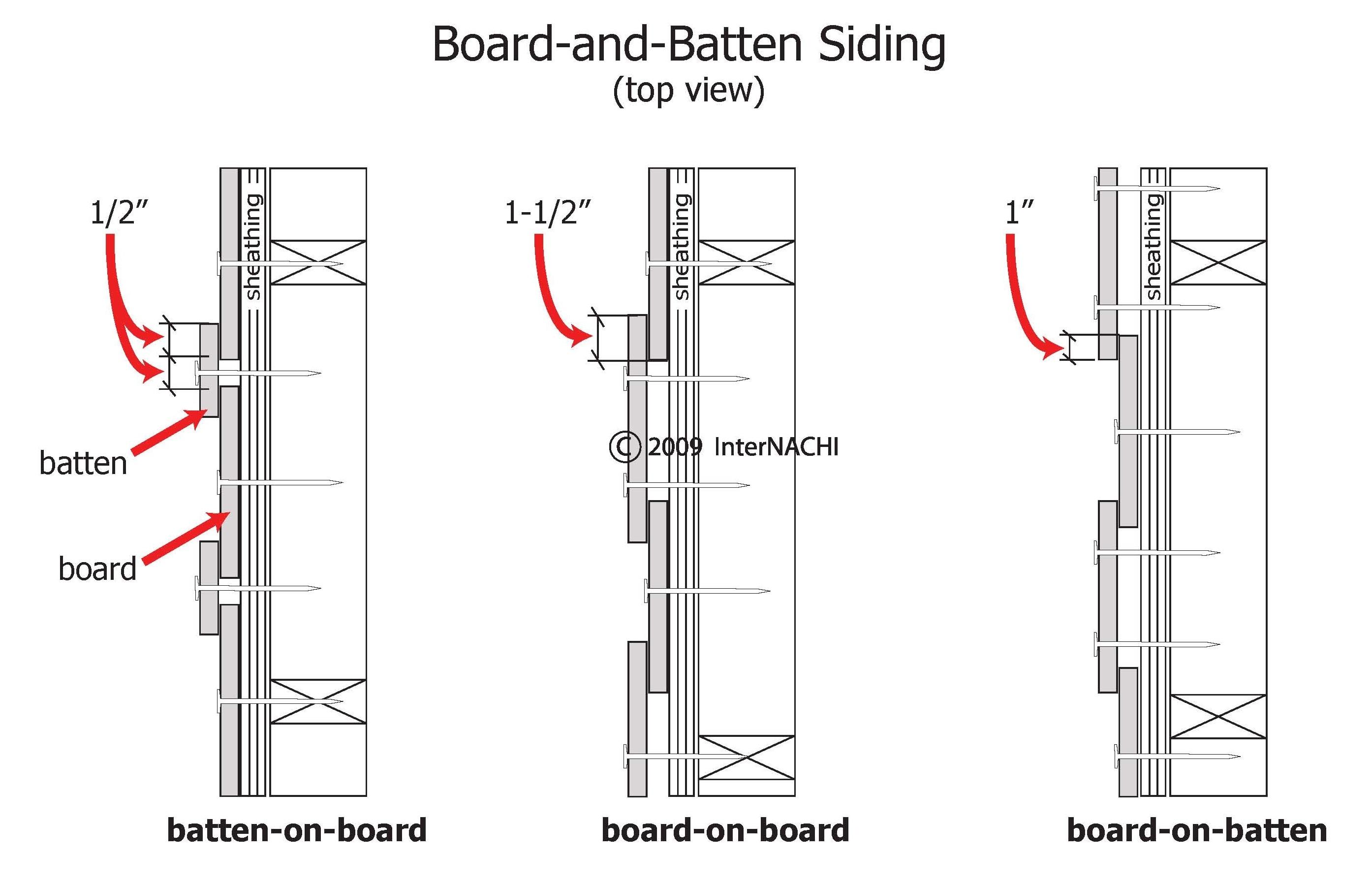 Board and batten siding.