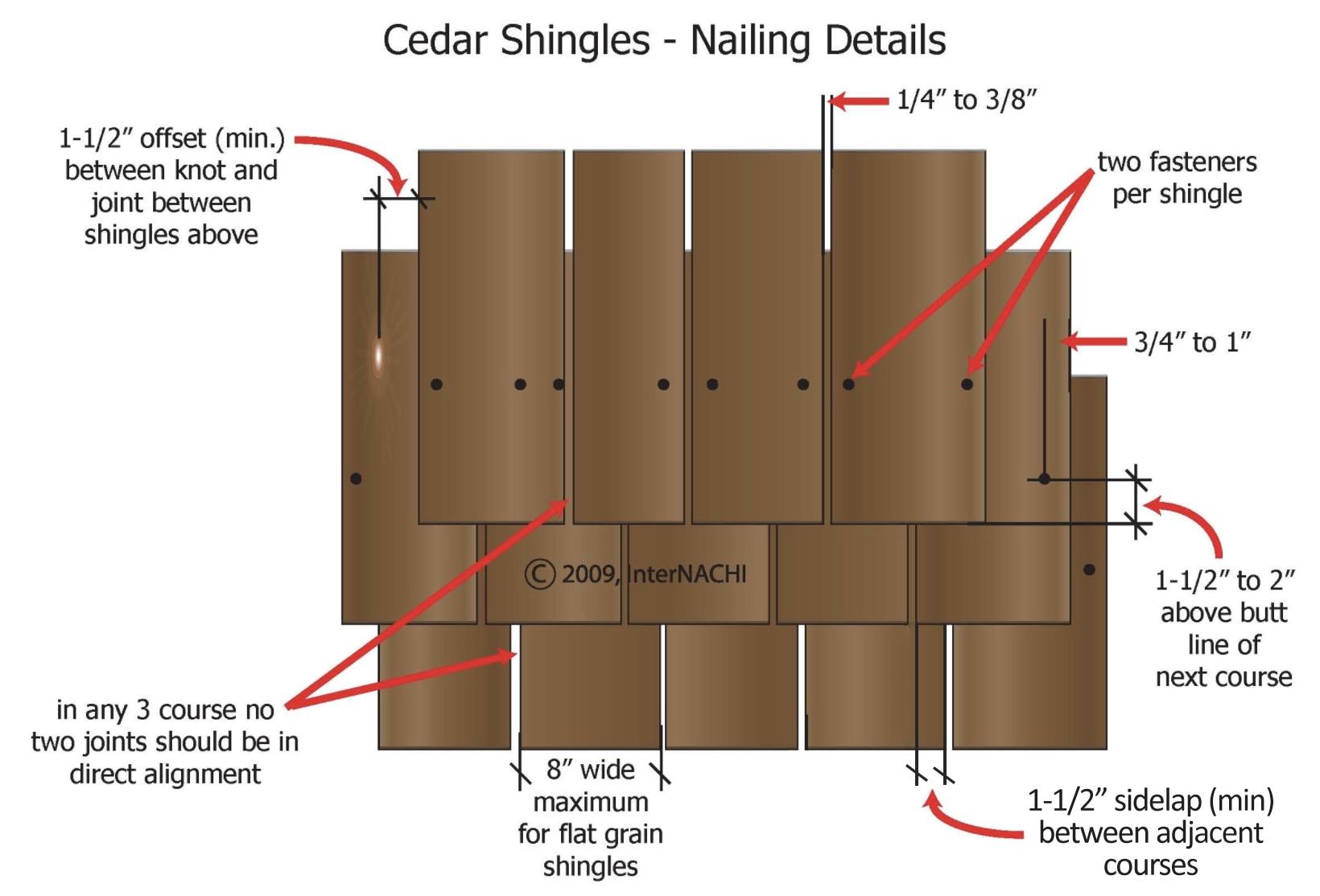 Cedar Shingles Nailing Details